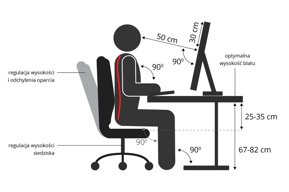 Ilustracja przedstawia schematycznie czarną sylwetkę człowieka podczas pracy przy komputerze. Siedzi na właściwej wysokości, kończyny zgięte pod kątem prostym, oparcie fotela pionowo, plecy przylegają. Odległość oka od ekranu 50 centymetrów. Wysokość blatu 67 do osiemdziesięciu dwóch centymetrów. Wysokość siedziska 25 do trzydziestu pięciu centymetrów poniżej blatu.
