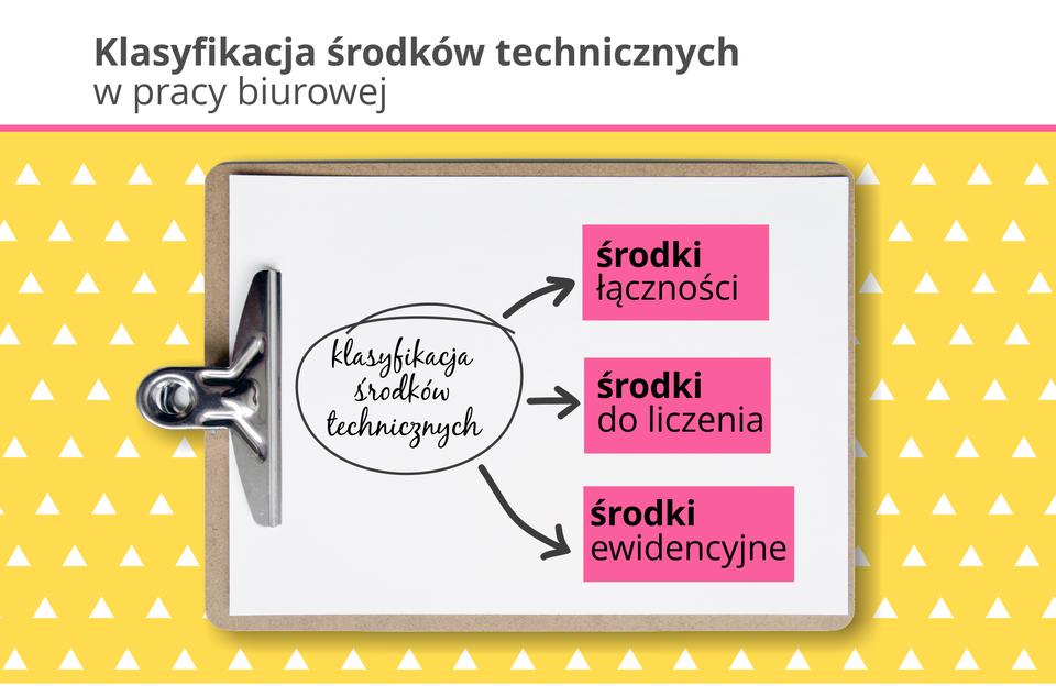 Ilustracja przedstawia klasyfikację środków technicznych.