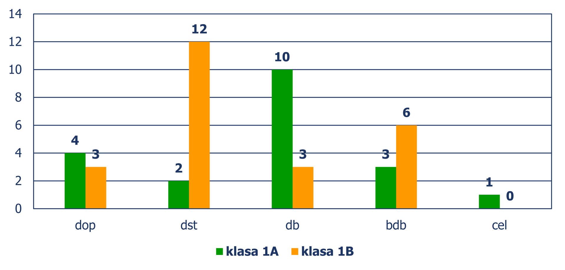 Diagram słupkowy pionowy, zktórego odczytujemy liczbę uczniów wzależności od otrzymanych ocen, wpodziale na klasy. Ocena dopuszczająca: Klasa 1 A– 4 uczniów, klasa 1B – 3 uczniów. Ocena dostateczna : Klasa 1 A– 2 uczniów, klasa 1B – 12 uczniów. Ocena dobra: Klasa 1 A– 10 uczniów, klasa 1B – 3 uczniów. Ocena bardzo dobra: Klasa 1 A– 3 uczniów, klasa 1B – 6 uczniów. Ocena celująca: Klasa 1 A– 1 uczeń, klasa 1B – 0 uczniów.