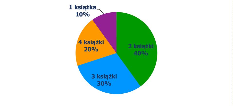 Diagram kołowy, zktórego odczytujemy procent uczniów wzależności od liczby przeczytanych książek. 1 książka – 10% uczniów, 2 książki – 40% uczniów, 3 książki – 30% uczniów, 4 książki – 20% uczniów.