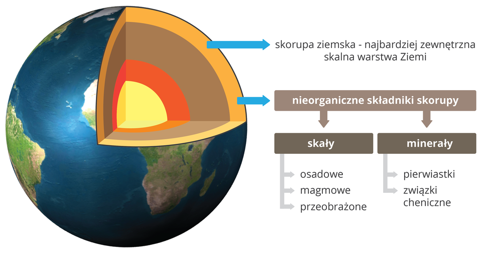 Nieorganiczne składniki skorupy ziemskiej