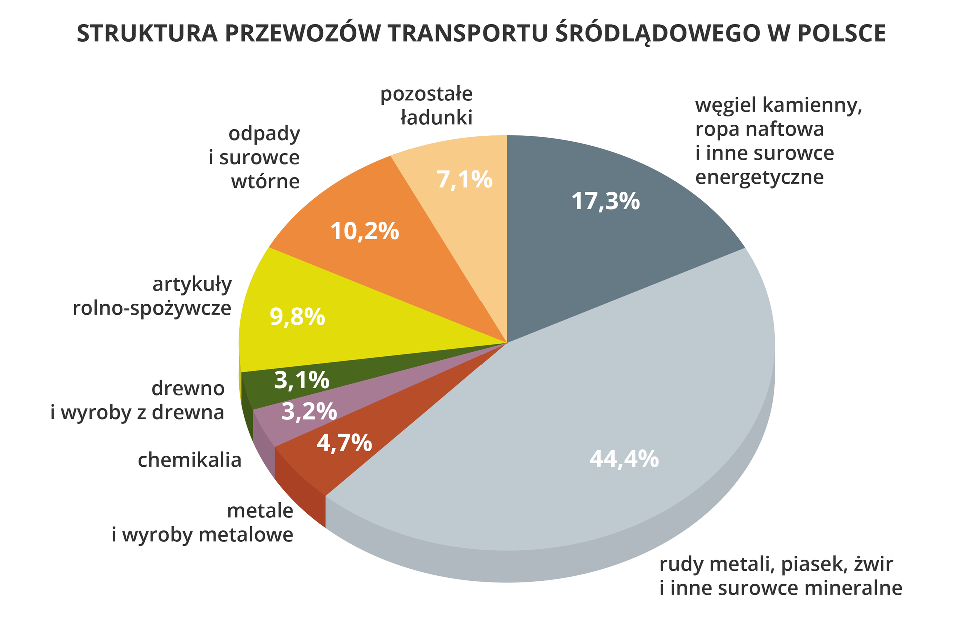 Na ilustracji diagram kołowy przedstawiający strukturę towarową przewozów transportem śródlądowym wPolsce. Węgiel kamienny,ropa naftowa,i inne surowceenergetyczneRudy metali,piasek, żwir,i inne surowcemineralneMetale iwyrobymetaloweChemikaliaDrewno iwyrobyz drewnaArtykuły rolno-spożywczeOdpady isurowce wtórnePozostałeładunki17,30%44,40%4,70%3,20%3,10%9,80%10,20%7,10%
