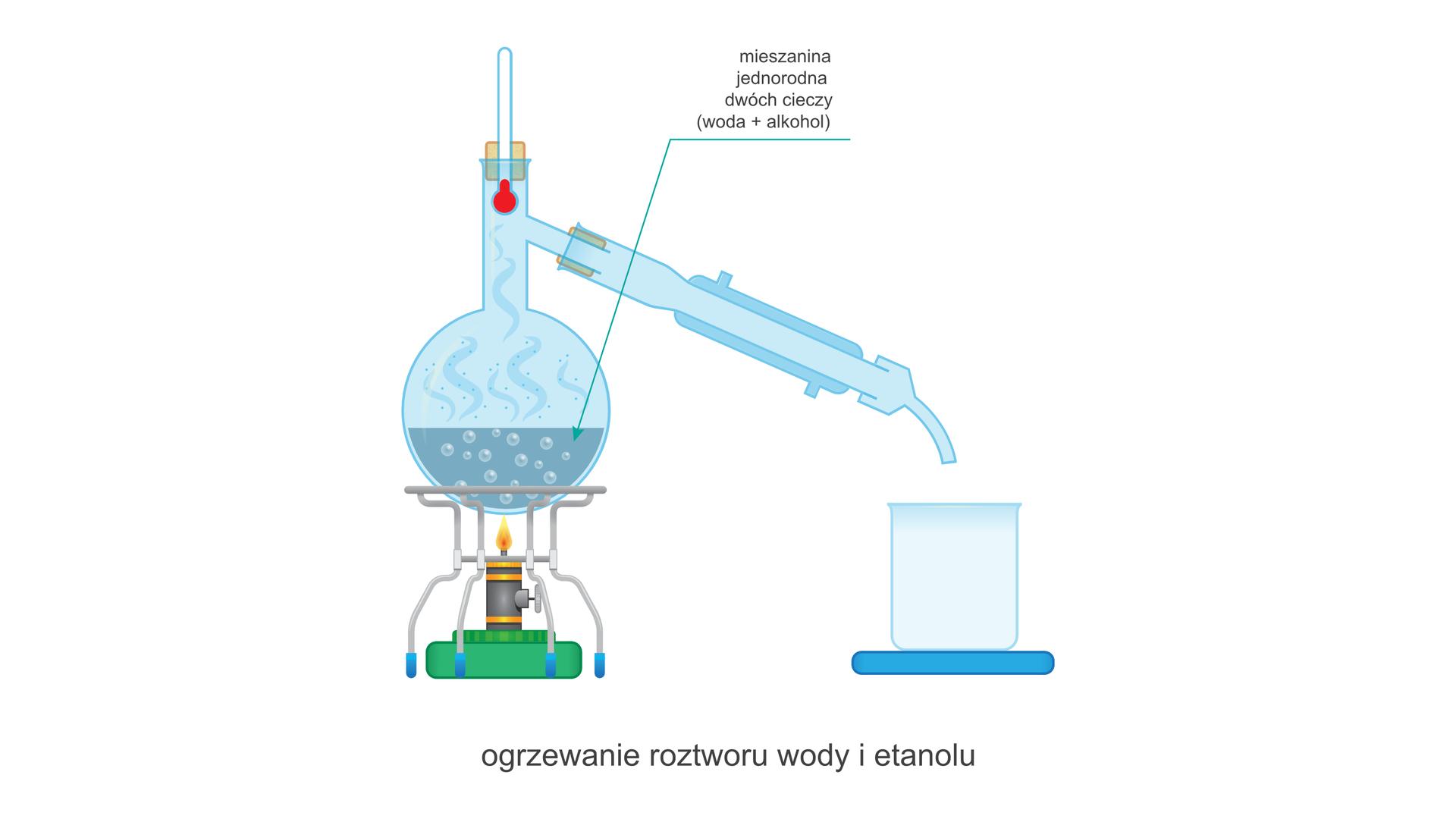 Ilustracja przedstawia zestaw do destylacji składający się zkolby, chłodnicy wodnej, zlewki, palnika itermometru. Po lewej stronie znajduje się włączony palnik, nad którym na metalowym stojaku położona jest kulista kolba destylacyjna, której szyja rozdziela się na część pionową, wktórej szlifie znajduje się korek ztermometrem oraz poziomą skierowaną wdół, do której podłączono chłodnicę wodną. Koniec wylotowy chłodnicy wyprowadzony jest tuż nad niewielką zlewki pełniącej rolę odbieralnika stojącą na podstawce. Wrząca iparująca substancja znajdująca się wkolbie popisana jest: mieszanina jednorodna dwóch cieczy (woda + alkohol). Cały rysunek nosi podpis: ogrzewanie roztworu wody ietanolu.