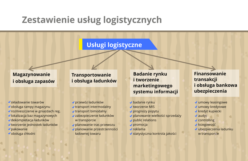 Grafika prezentuje usługi logistyczne.