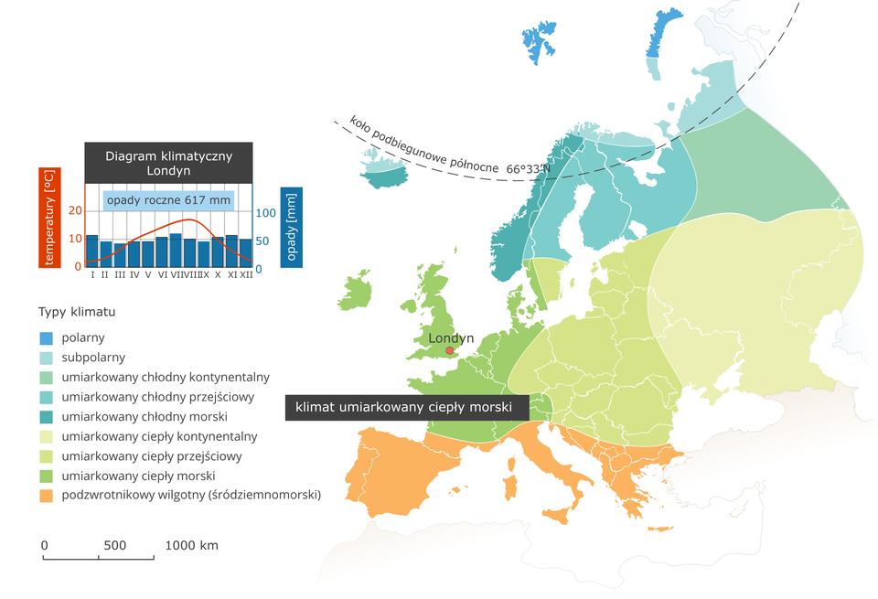 Ilustracja przedstawia mapę typów klimatu wEuropie. Kolorami oznaczono typy klimatu, układają się one pasami oprzebiegu równoleżnikowym. Na północy kontynentu klimat polarny isubpolarny, dalej na południe umiarkowany chłodny (odmiana kontynentalna, przejściowa imorska). Kolejnym pasem jest klimat umiarkowany ciepły (ponownie wtrzech odmianach wzależności od odległości od wybrzeży). Na mapie podpisano jedynie klimat umiarkowany ciepły morski (Wielka Brytania, Belgia, Holandia, Francja, zachodnia część Niemiec). Na południu Europy (Półwyspy Iberyjski, Apeniński iBałkański) klimat podzwrotnikowy wilgotny (śródziemnomorski). Wlegendzie umieszczono iopisano kolory użyte na mapie. Obok mapy diagram klimatyczny dla Londynu leżącego wklimacie umiarkowanym ciepłym morskim – jednakowe opady we wszystkich miesiącach – około pięćdziesięciu milimetrów, suma opadów rocznych około sześciuset milimetrów. Temperatura latem maksymalnie osiemnaście stopni Celsjusza, zimą – kilka stopni powyżej zera.