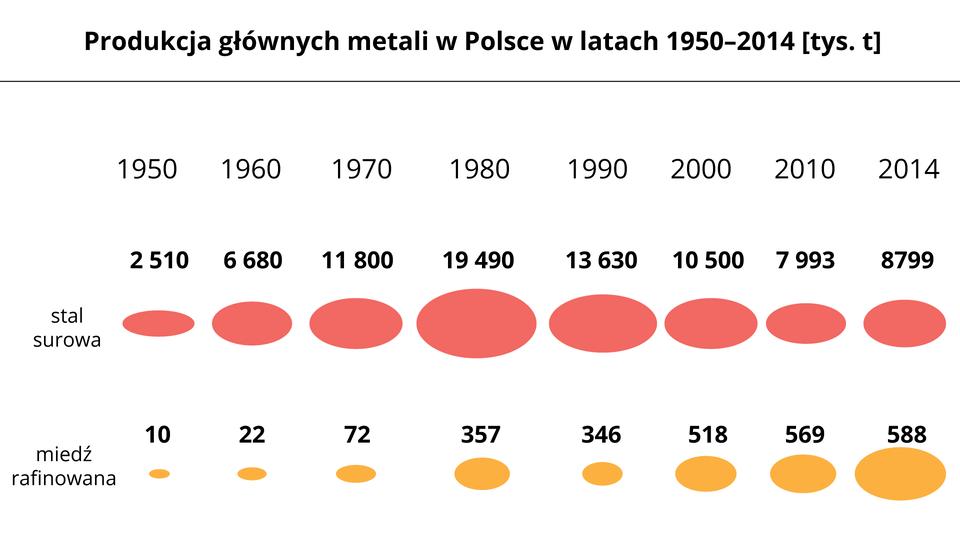 Na ilustracji produkcja głównych metali wPolsce wlatach 1950–2010 wtysiącach ton. Wartości przedstawiono wformie różnej wielkości elips. Pierwszy ciąg elips dla stali surowej: rok 1950 – 2510 tys. ton, rok 1960 – 6680 tys. ton, rok 1970 – 11800 tys. ton, rok 1980 – 19490 tys. ton, rok 1990 – 13630 tys. ton, rok 2000 – 10500 tys. ton, rok 2010 – 7993 tys. ton, rok 2014 – 8799 tys. ton. Drugi ciąg elips dla miedzi rafinowanej: rok 1950 –10 tys. ton, rok 1960 – 22 tys. ton, rok 1970 – 72 tys. ton, rok 1980 – 357 tys. ton, rok 1990 – 346 tys. ton, rok 2000 – 518 tys. ton, rok 2010 – 569 tys. ton, rok 2014 – 588 tys. ton.