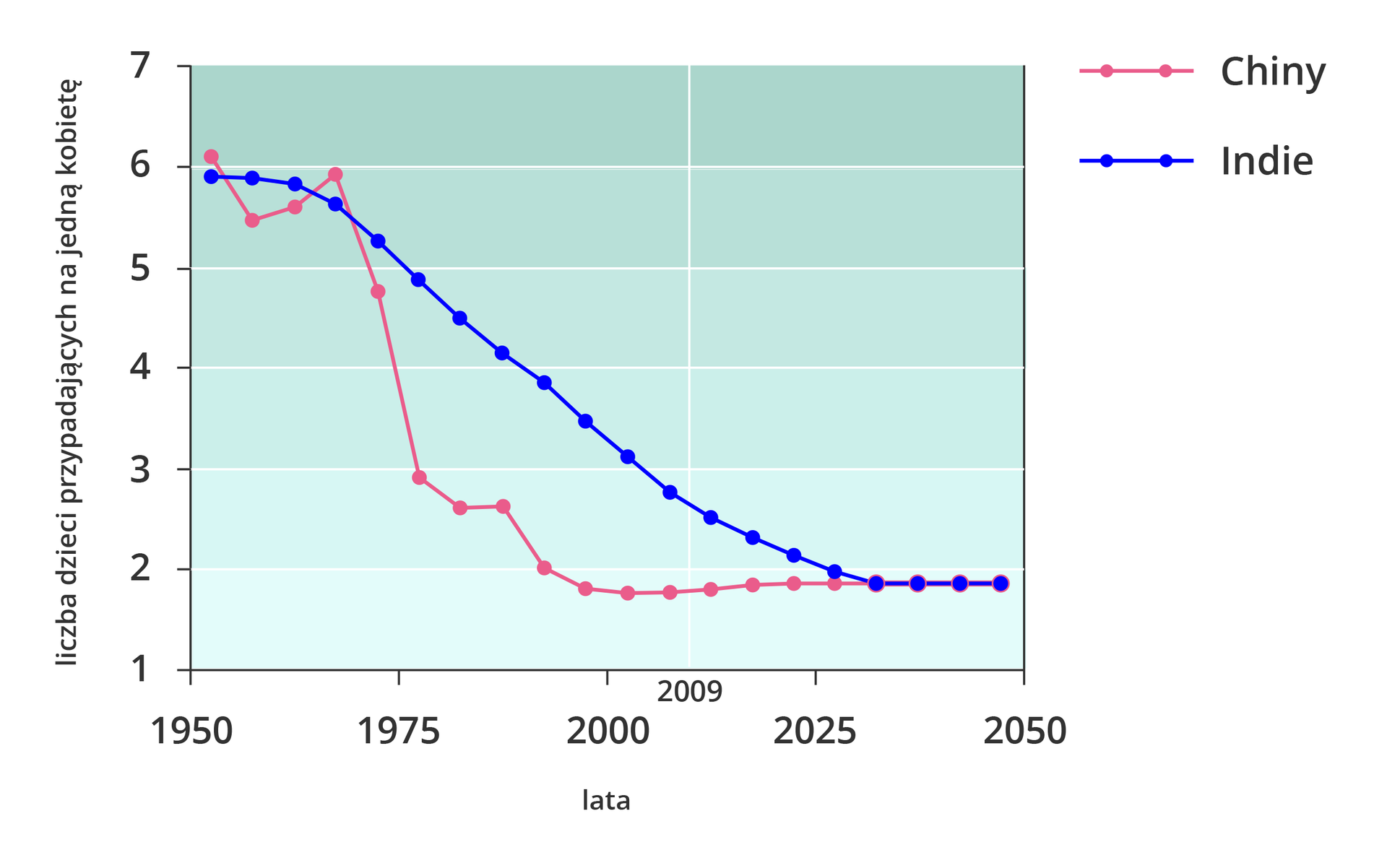 Wykres przedstawiający liczbę dzieci przypadających na jedną kobietę wIndiach iChinach wlatach tysiąc dziewięćset pięćdziesiąt dwa tysiące pięćdziesiąt. Dwie kolorowe linie, tendencja malejąca. Chiny, na początku wartość sześć, potem wykres spada ostro, osiąga stałą wartość około dwa wroku dwutysięcznym. Indie na początku wartość sześć, wartości maleją łagodnie, od dwa tysiące dwudziestego piątego wartość stała, dwa.