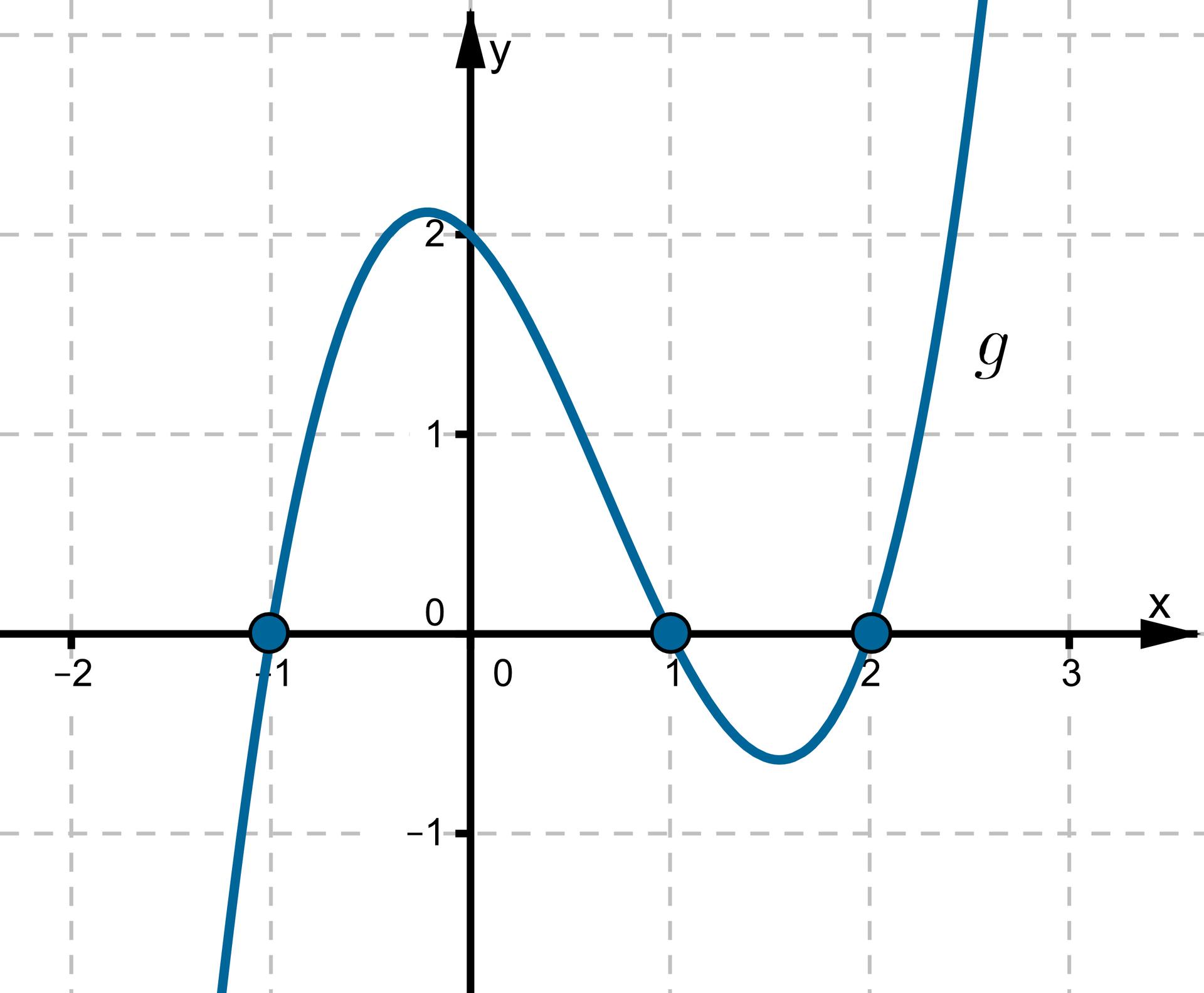 Wykres wpostaci krzywej leżącej wpierwszej, drugiej, trzeciej iczwartej ćwiartce układu współrzędnych przechodzącej przez punkty owspółrzędnych (-1, 0), (0, 2), (1, 0), (2, 0).