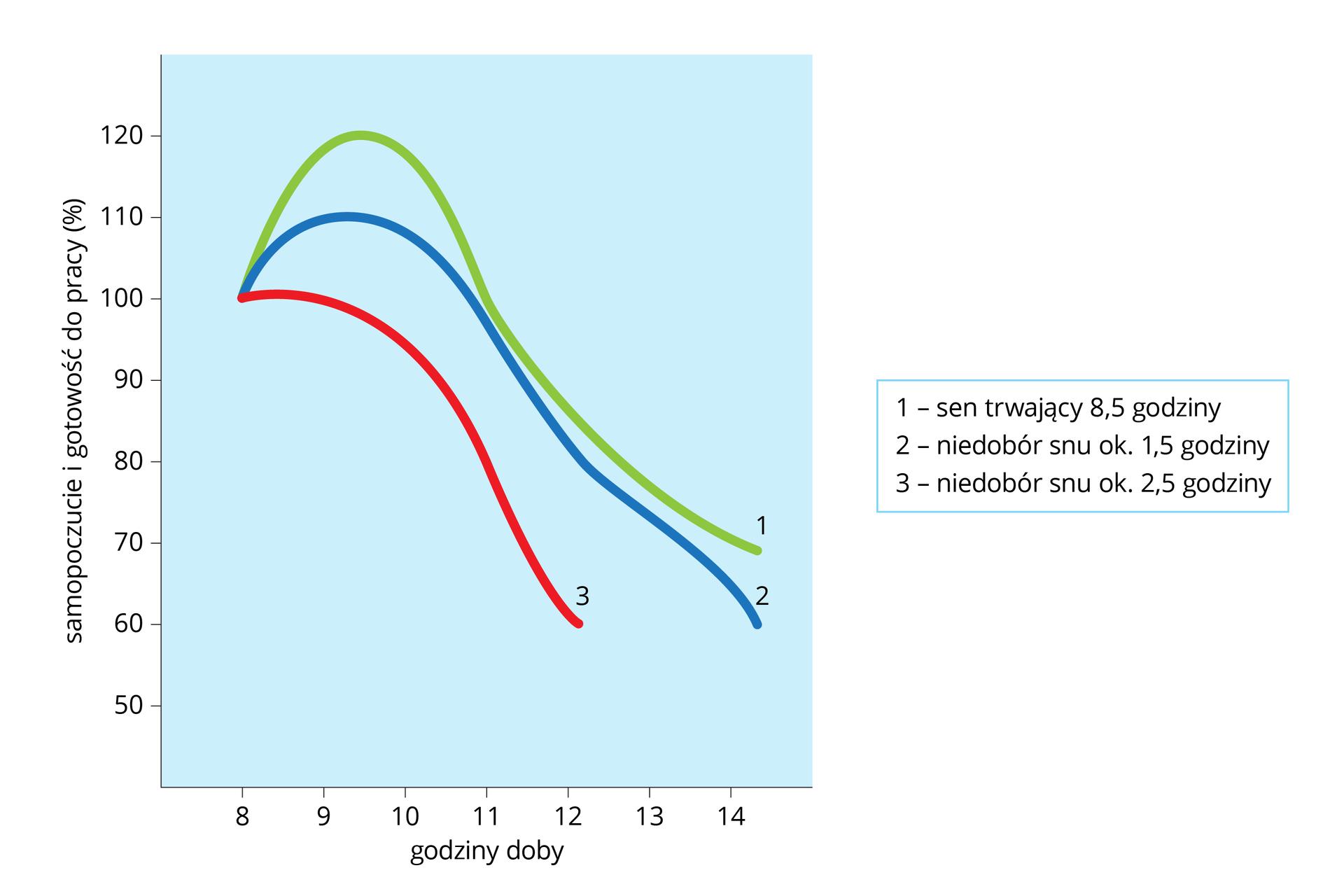 Wykres na osi Xma godziny doby, na osi Ysamopoczucie igotowość do pracy (w procentach). Zielona linia oznacza sen, trwający osiem ipół godziny. Niebieska linia oznacza niedobór snu około półtorej godziny. Czerwona linia oznacza niedobór snu dwie ipół godziny.