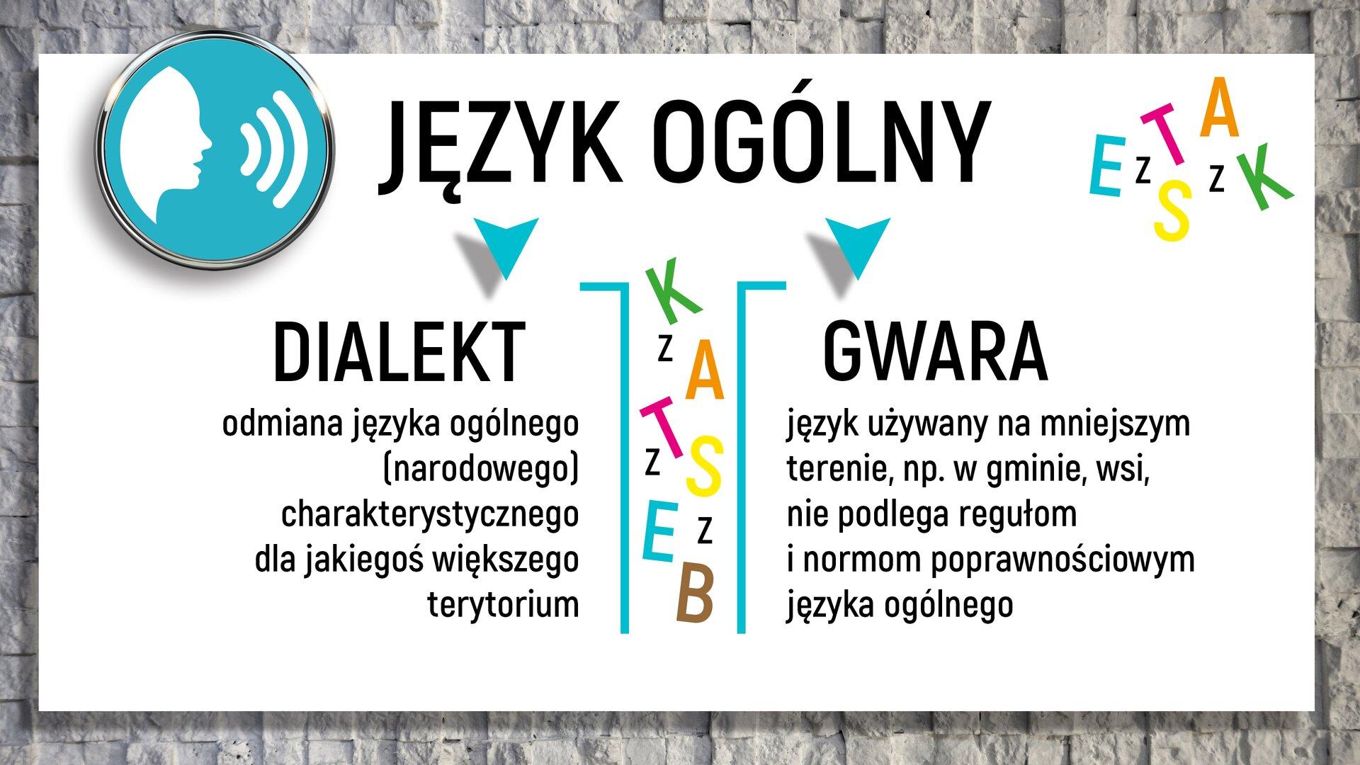 """Na górze schematu jest napis: """"JĘZYK OGÓLNY"""". Poniżej znajdują się dwa wyrazy: """"DIALEKT"""" i""""GWARA"""". Pod pierwszym znich znajduje się tekst: """"odmiana języka ogólnego (narodowego) charakterystycznego dla jakiegoś większego terytorium"""", apod drugim: """"język używany na mniejszym terenie, np. wgminie, wsi, nie podlega regułom inormom poprawnościowym języka ogólnego""""."""