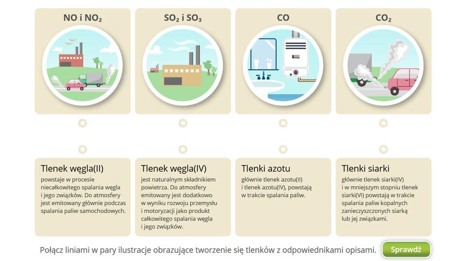Aplikacja interaktywna. Górna część okna zawiera ilustracje prezentujące cztery grupy tlenków obecnych wpowietrzu izagrażających środowisku oraz naszemu zdrowiu. Licząc od lewej, są to: NO iNO2 ilustrowane przez rysunek fabryki ijadących przed nią samochodów. SO2 iSO3 ilustrowane przez rysunek budynku fabryki. CO ilustrowane przez rysunek łazienki zgazowym ogrzewaczem wody. CO2 ilustrowane przez rysunek samochodów dymiących zrur wydechowych. Wdolnej części okna znajduje się pięć nazw związków zopisami. Licząc od lewej są to: tlenek węgla powstaje wprocesie niecałkowitego spalania węgla ijego związków. Do atmosfery jest emitowany głównie podczas spalania paliw samochodowych. Dwutlenek węgla jest naturalnym składnikiem powietrza. Do atmosfery emitowany jest dodatkowo wwyniku rozwoju przemysłu imotoryzacji jako produkt całkowitego spalania węgla ijego związków. Tlenki azotu powstają wtrakcie spalania paliw. Tlenki siarki powstają wtrakcie spalania paliw kopalnych zanieczyszczonych siarką ijej związkami. Pomiędzy linią obrazków ilinią opisów znajdują się dwa rzędy uchwytów. Klikając je można łączyć uchwyty górne zdolnymi tworząc powiązania. Polecenie pod oknem aplikacji brzmi: Połącz liniami wpary ilustracje obrazujące tworzenie się tlenków zodpowiednimi opisami. Poniżej wprawym dolnym rogu przycisk Sprawdź.
