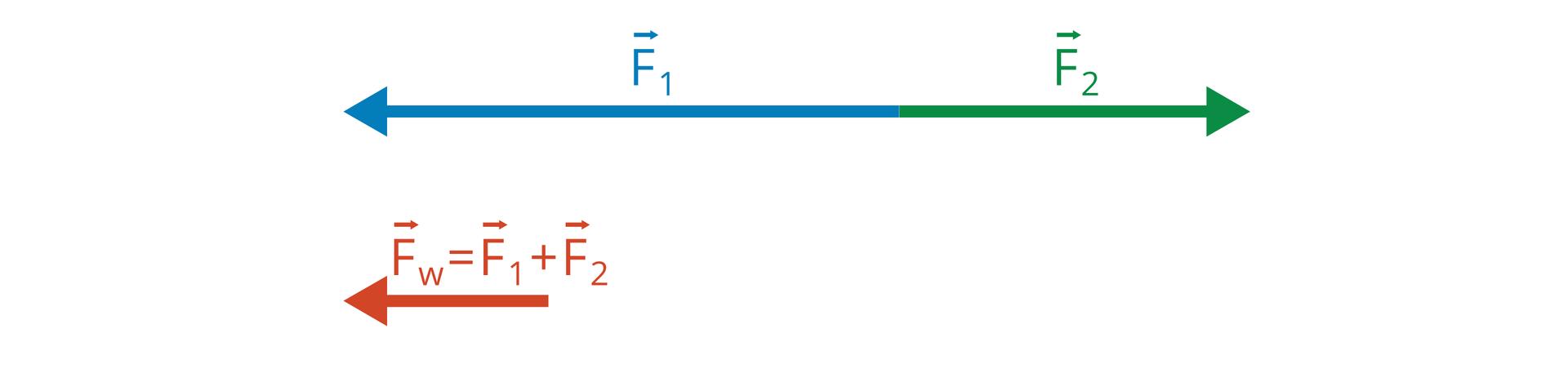 Ilustracja przedstawia schemat dodawania wektorów, które leżą na tej samej prostej, czyli mających ten sam kierunek. Gdy wektory mają przeciwne zwroty, długości odejmujemy, awynikowy wektor ma zwrot wektora dłuższego.