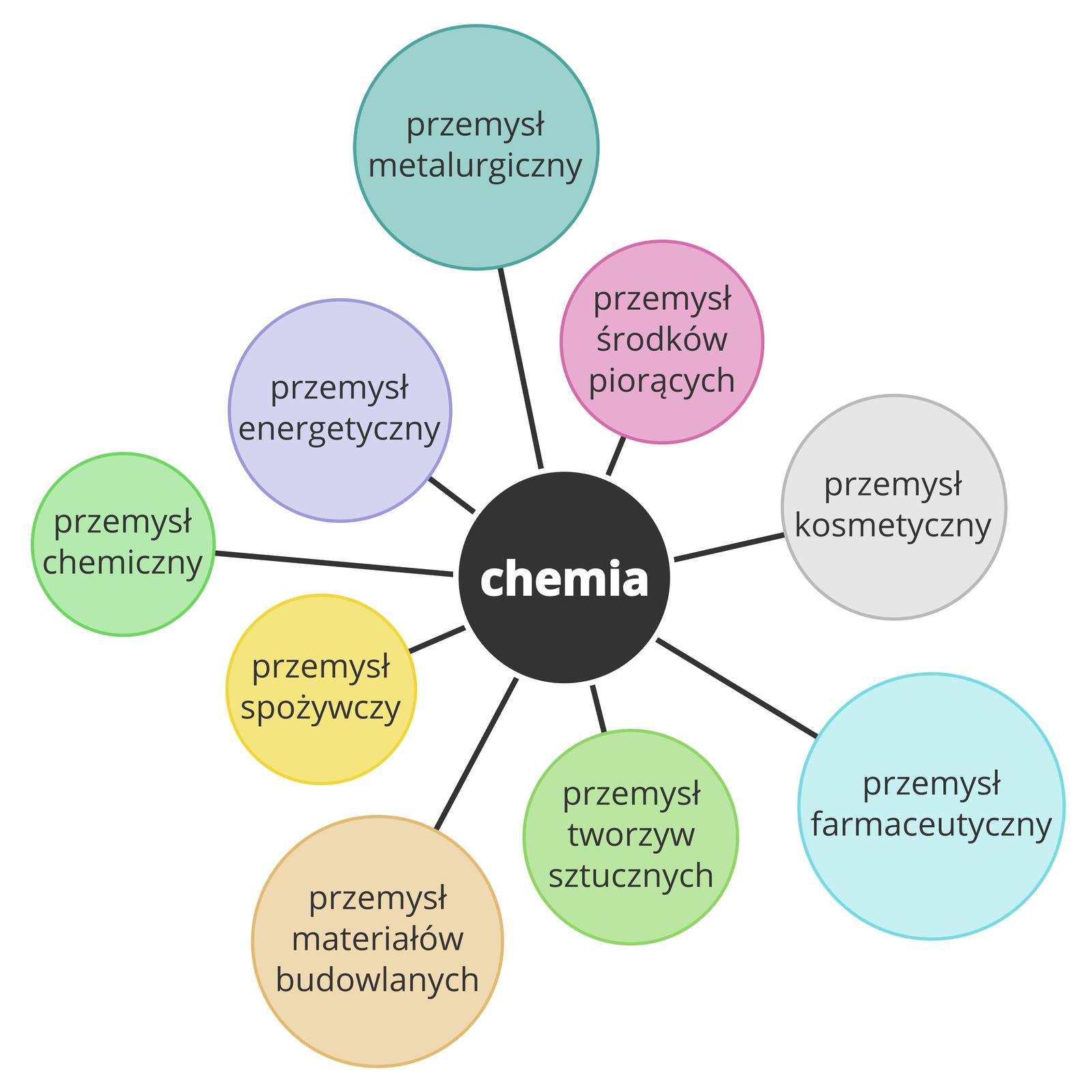 Ilustracja przedstawiająca gałęzie przemysłu mające związek zchemią. Wsamym środku znajduje się czarne koło znapisem Chemia. Do niego prowadzą różnokolorowe okręgi znazwami przemysłu. Licząc od góry wkierunku ruchu wskazówek zegara są to: przemysł metalurgiczny, przemysł środków piorących, przemysł kosmetyczny, przemysł farmaceutyczny, przemysł tworzyw sztucznych, przemysł materiałów budowlanych, przemysł spożywczy, przemysł chemiczny oraz przemysł energetyczny.