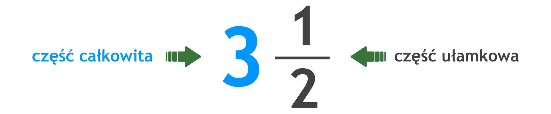 Zapis: liczba mieszana trzy całe ijedna druga. Cyfra 3 to część całkowita. Jedna druga to część ułamkowa.