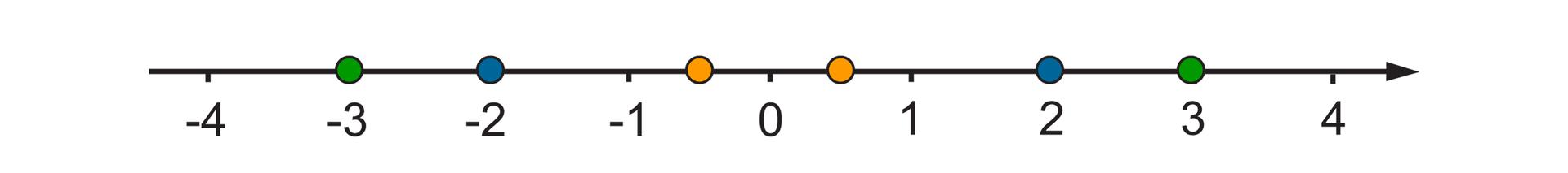"""""""Rysunek osi liczbowej zzaznaczonymi punktami od -4 do 4. Tymi samymi kolorami oznaczone pary liczb 2 i-2"""