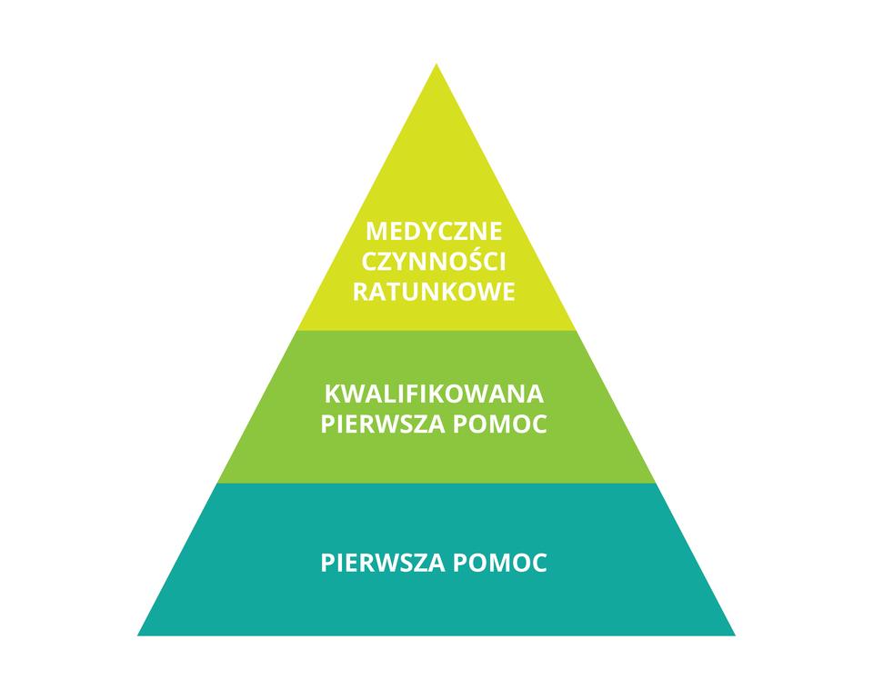 Ilustracja przedstawia piramidę poziomów ratowania życia izdrowia ludzkiego. Pierwszy dolny poziom to Pierwsza pomoc. Drugi poziom powyżej to Kwalifikowana pierwsza pomoc. Najwyższy poziom to Medyczne czynności ratunkowe.