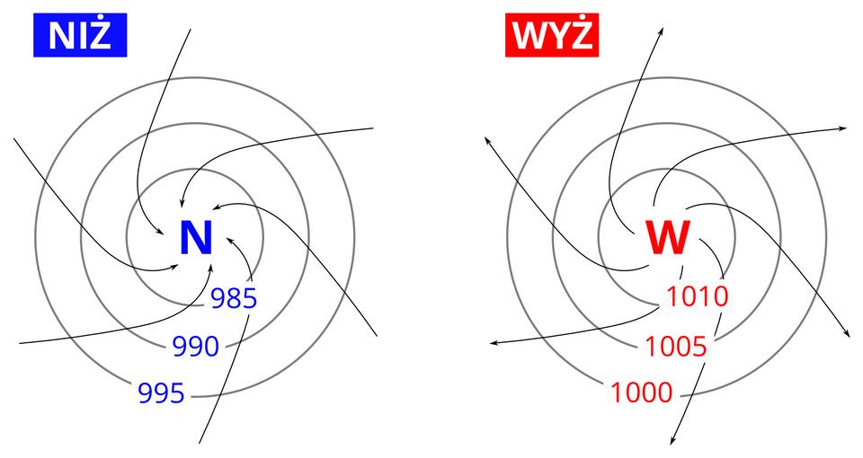 Na ilustracji pierwszej ośrodek niżowy, dookoła okręgi – izobary, wartości rosną na zewnątrz, strzałki – ruch powietrza – zwrócone do wnętrza ośrodka niżowego, odchylone przeciwnie do ruchu wskazówek zegara. Na ilustracji drugiej ośrodek wyżowy, dookoła izobary, wartości maleją na zewnątrz, strzałki – ruch powietrza – zwrócone na zewnątrz ośrodka wyżowego, odchylone zgodnie zkierunkiem wskazówek zegara.