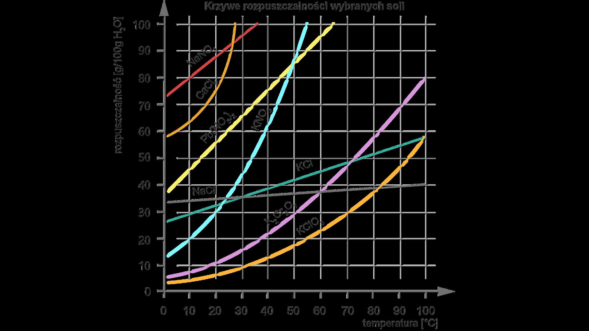 Krzywe rozpuszczalności wybranych soli. Wykres zależności temperatury na osi Xod rozpuszczalności (gram przez sto gram wody) na osi Y. Na osi Xwartości od zera do stu. Na osi Ywartości od zera do stu. Krzywa ka ce el otrzy biegnie od wartości zero na osi Xiwartości cztery na osi Ydo wartości sto na osi Xi58 na osi Y. Krzywa ka dwa ce er dwa osiedem biegnie od wartości zero na osi Xitrzy na osi Ydo wartości sto na osi Xiwartości 80 na osi Y. Krzywa ka en otrzy biegnie od wartości zero na osi Xiwartości 13 na osi Ydo wartości 53 na osi Xisto na osi Y. Krzywa ka ce el biegnie od wartości zero na osi Xi28 na osi Ydo wartości sto na osi Xi58 na osi Y. Krzywa en ace el biegnie od wartości zero na osi Xi33 na osi Ydo wartości sto na osi Xi40 na osi Y. Krzywa pe be en otrzy dwa razy wzięte biegnie od zera na osi Xi38 na osi Xdo wartości 64 na osi Xisto na osi Y. Krzywa ce ace el dwa biegnie od wartości zero na osi Xi58 na osi Ydo wartości 28 na osi Xisto na osi Y. Krzywa en aen otrzy biegnie od wartości zero na osi Xi73 na osi Ydo wartości 35 na osi Xisto na osi Y.