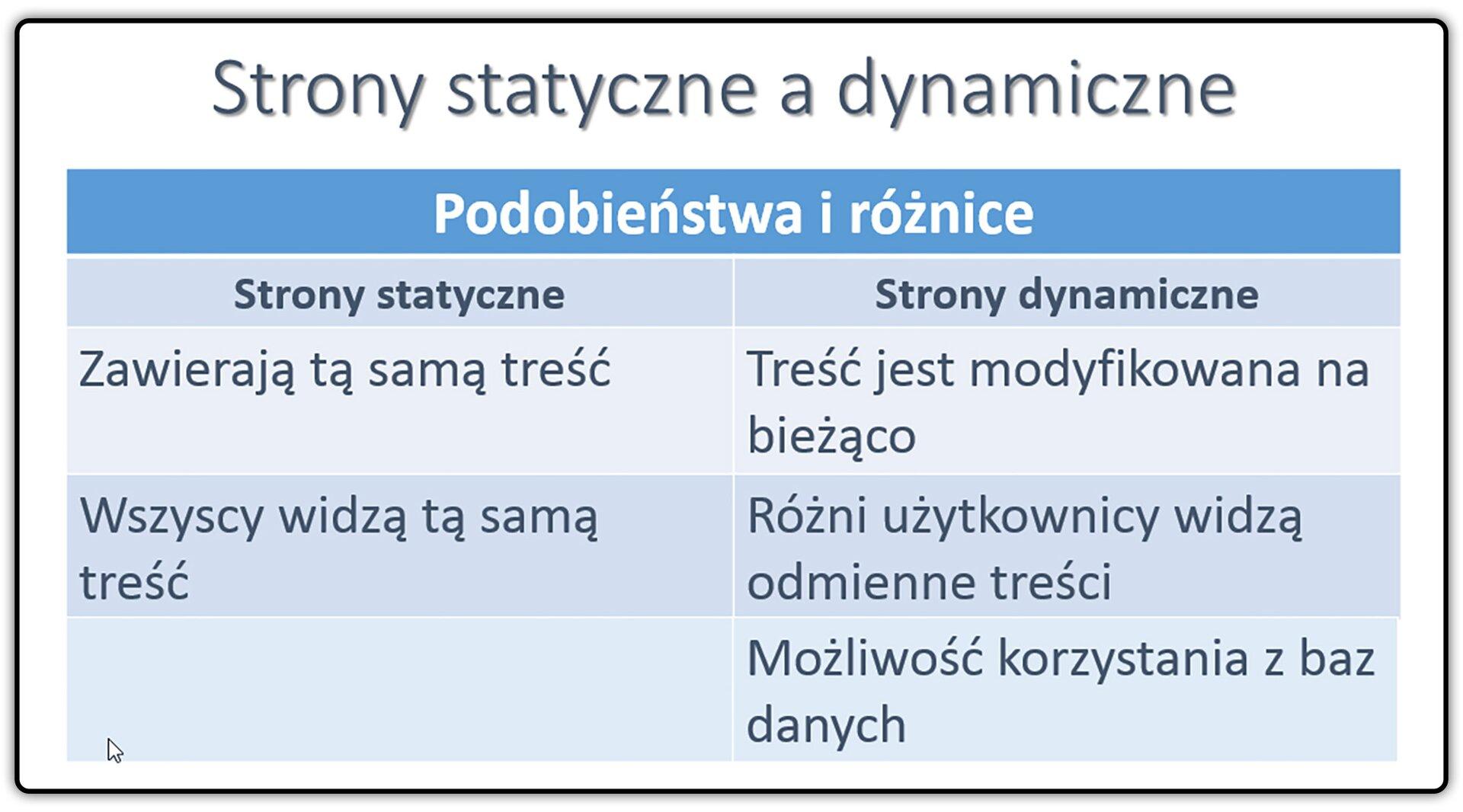 Zrzut tabeli: Strony statyczne adynamiczne