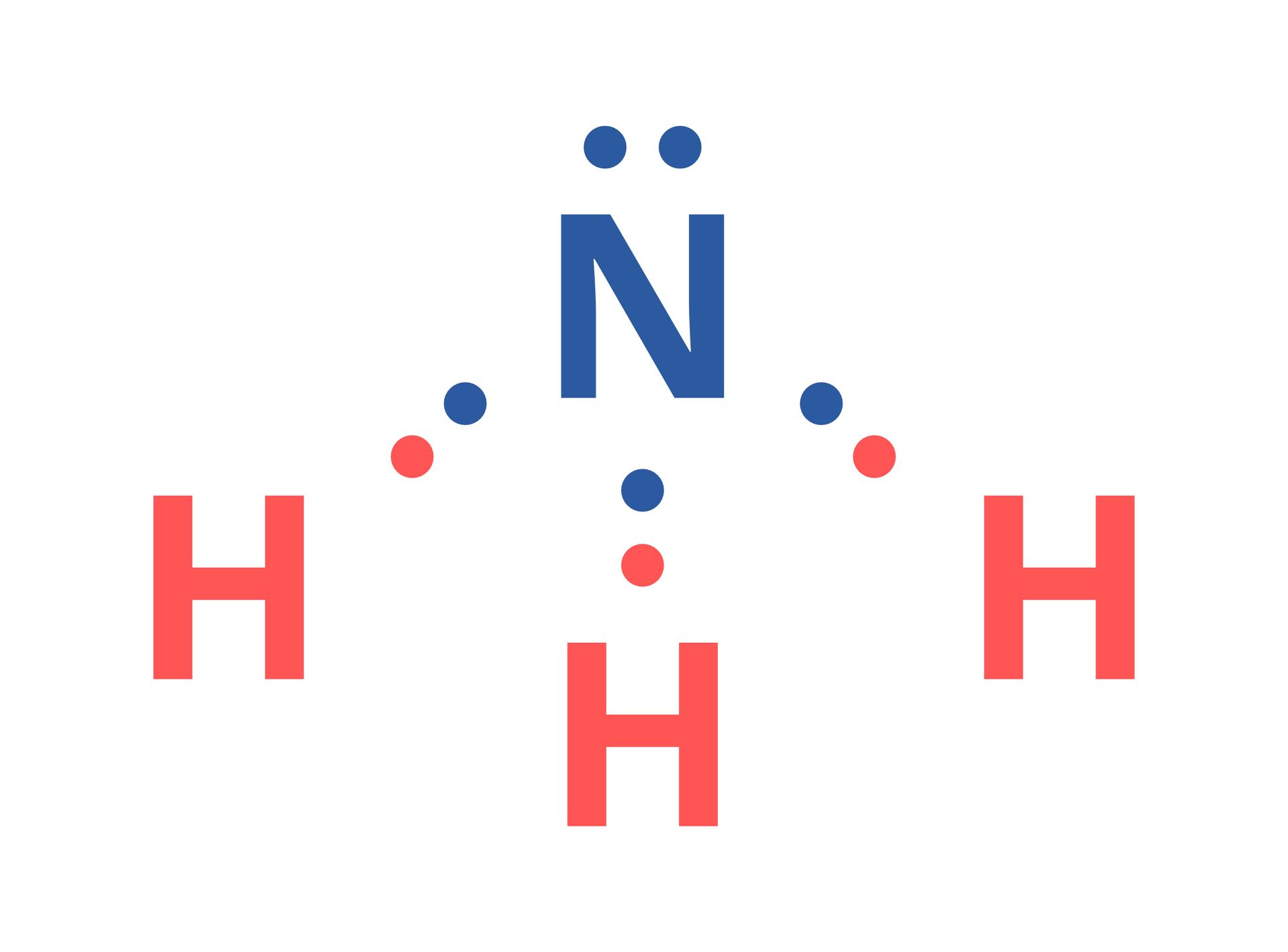 Ilustracja przedstawia cząsteczkę amoniaku ukazaną wpostaci wzoru elektronowego kropkowego. Wgórnej części znajduje się symbol atomu azotu - niebieska litera N- otoczony pięcioma niebieskimi kropkami. Do trzech znich przylegają kropki symbolizujące elektrony trzech atomów wodoru, wyróżnione - podobnie jak symbol H- kolorem czerwonym.