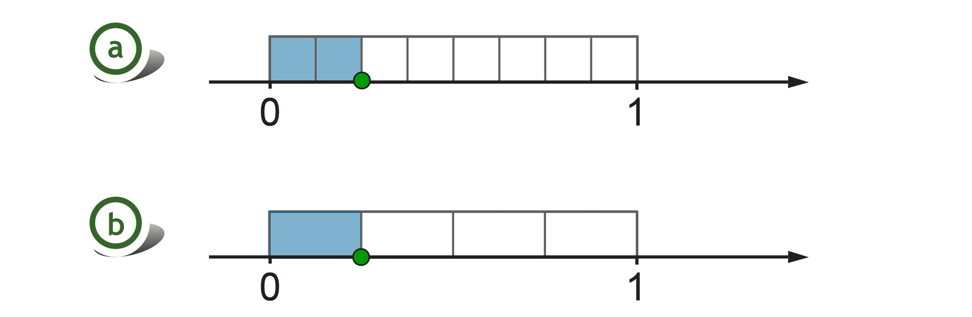 Rysunek dwóch osi liczbowych zzaznaczonymi punktami 0 i1. Nad każdą zosi, pomiędzy punktami 0 i1, zaznaczony prostokąt. Nad pierwszą osią prostokąt podzielony na 8 równych części - szukany punkt wyznacza dwie zamalowane części. Nad drugą osią prostokąt podzielony na 4 równe części - szukany punkt wyznacza jedną zamalowaną część.