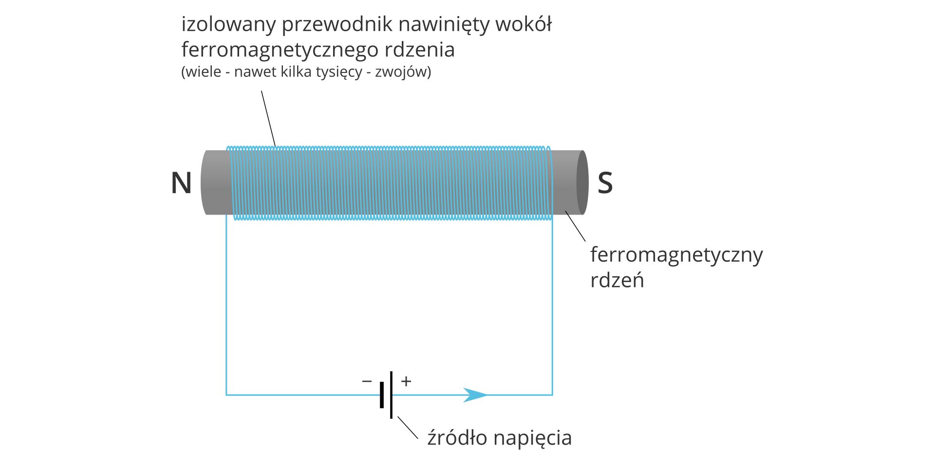 Budowa elektromagnesu