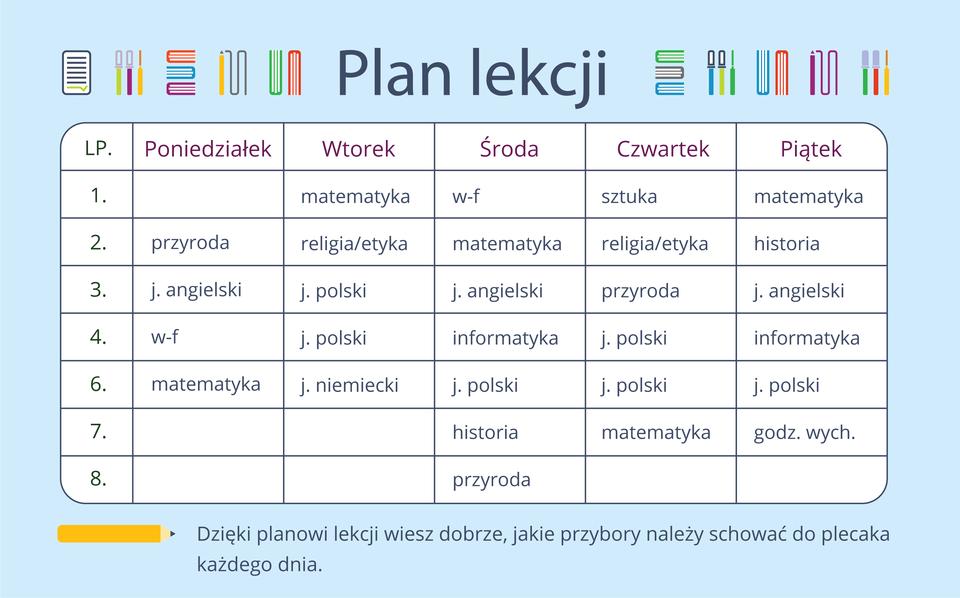 Ilustracja przedstawia plan lekcji. Do każdego dnia tygodnia przyporządkowano poszczególne przedmioty lekcyjne. Dzięki planowi lekcji wiesz dobrze, jakie przybory należy schować do plecaka każdego dnia.
