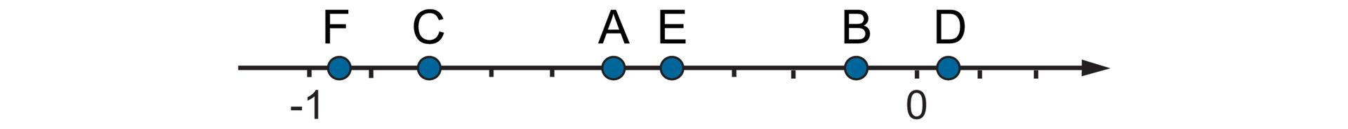 """""""Rysunek osi liczbowej zzaznaczonymi punktami -1 i0. Odcinek jednostkowy podzielony na dziesięć równych części. Na osi zaznaczone punkty A, B, C, D, E, F. A- wpołowie między punktami -1 i0"""
