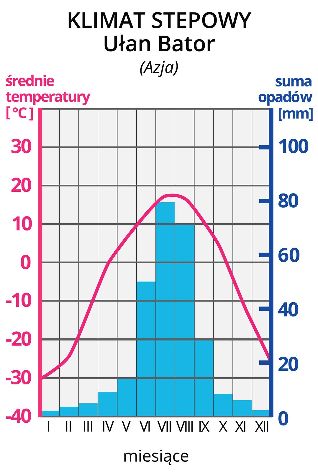 Ilustracja prezentuje wykres – klimatogram, klimatu stepowego zUłan Bator wAzji. Na lewej osi wykresu wyskalowano średnie temperatury wstopniach Celsjusza, na prawej osi wykresu wyskalowano sumy opadów wmm. Na osi poziomej zaznaczono cyframi rzymskimi kolejne miesiące. Czerwona pozioma linia na wykresie, to średnie temperatury wposzczególnych miesiącach. Tutaj linia rozpoczyna się na wysokości -30 stopni wstyczniu iwznosi się wposzczególnych miesiącach do około 20 stopni wlipcu, po czym opada do -25 stopni wgrudniu. Niebieskie słupki to wysokości sum opadów wposzczególnych miesiącach. Najwyższe opady, powyżej 50 mm, wmiesiącach czerwiec-sierpień. Najniższe opady, poniżej 20 mm, przypadają na październik imaj.