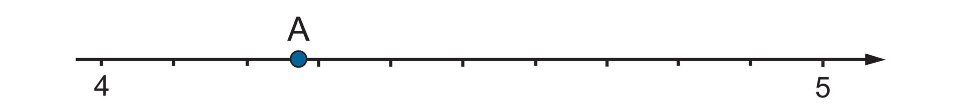 Rysunek osi liczbowej zzaznaczonymi punktami 4 i5. Punkt Aznajduje się między 4,2 i4,3, bliżej 4,3.