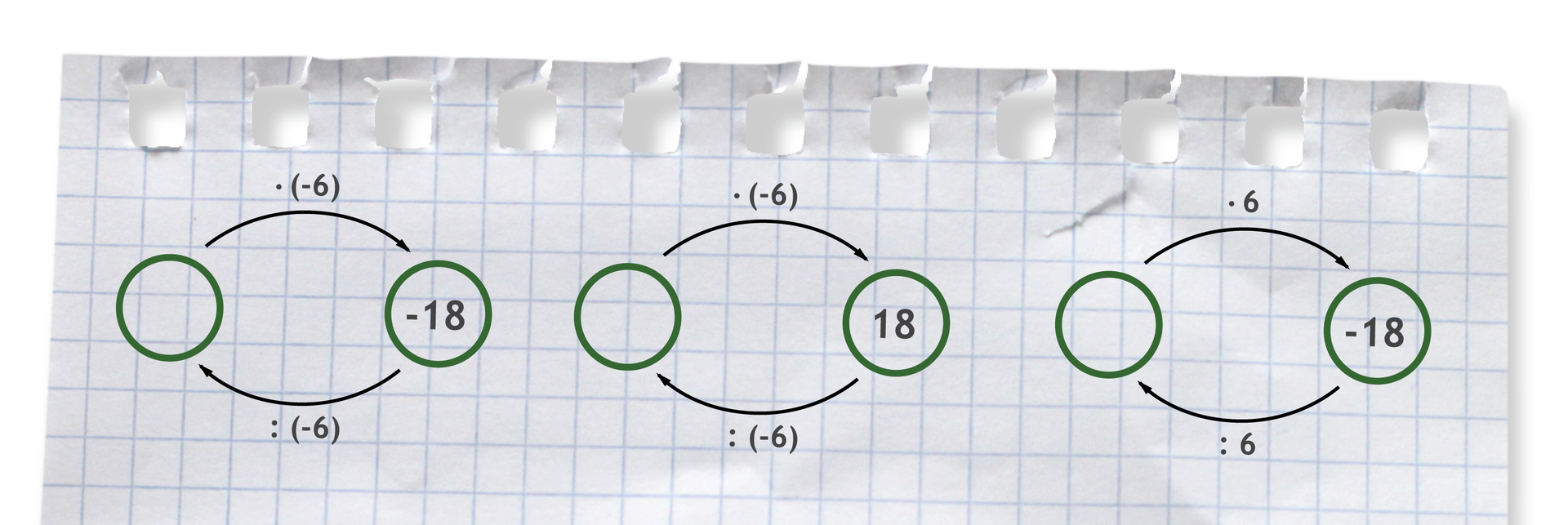 Trzy grafy ilustrujące sposób rozwiązania przykładów. Pierwszy graf: puste razy (-6) równa się (-18) oraz (-18) dzielone przez (-6) równa się puste. Drugi graf: puste razy (-6) równa się 18 oraz 18 dzielone przez (-6) równa się puste. Trzeci graf: puste razy 6 równa się (-18) oraz (-18) dzielone przez 6 równa się puste.