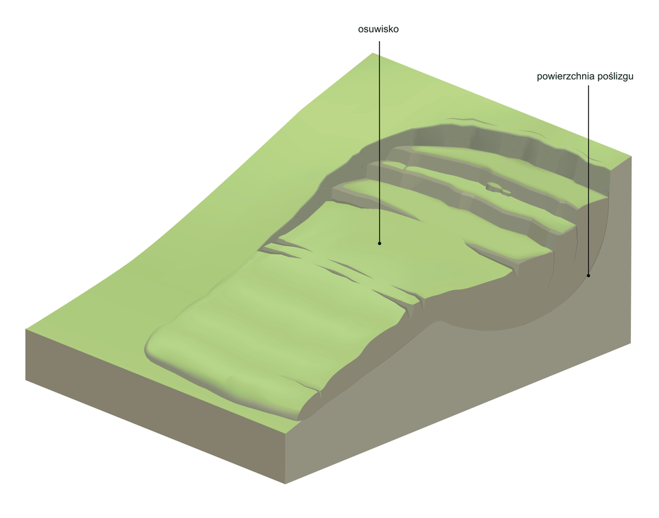 Wycinek Ziemi. Pochylony fragment stoku pokryty trawą. Wdół stoku zsuwa się wielka masa gruntu tworząc powyżej kaskadowe urwiska.