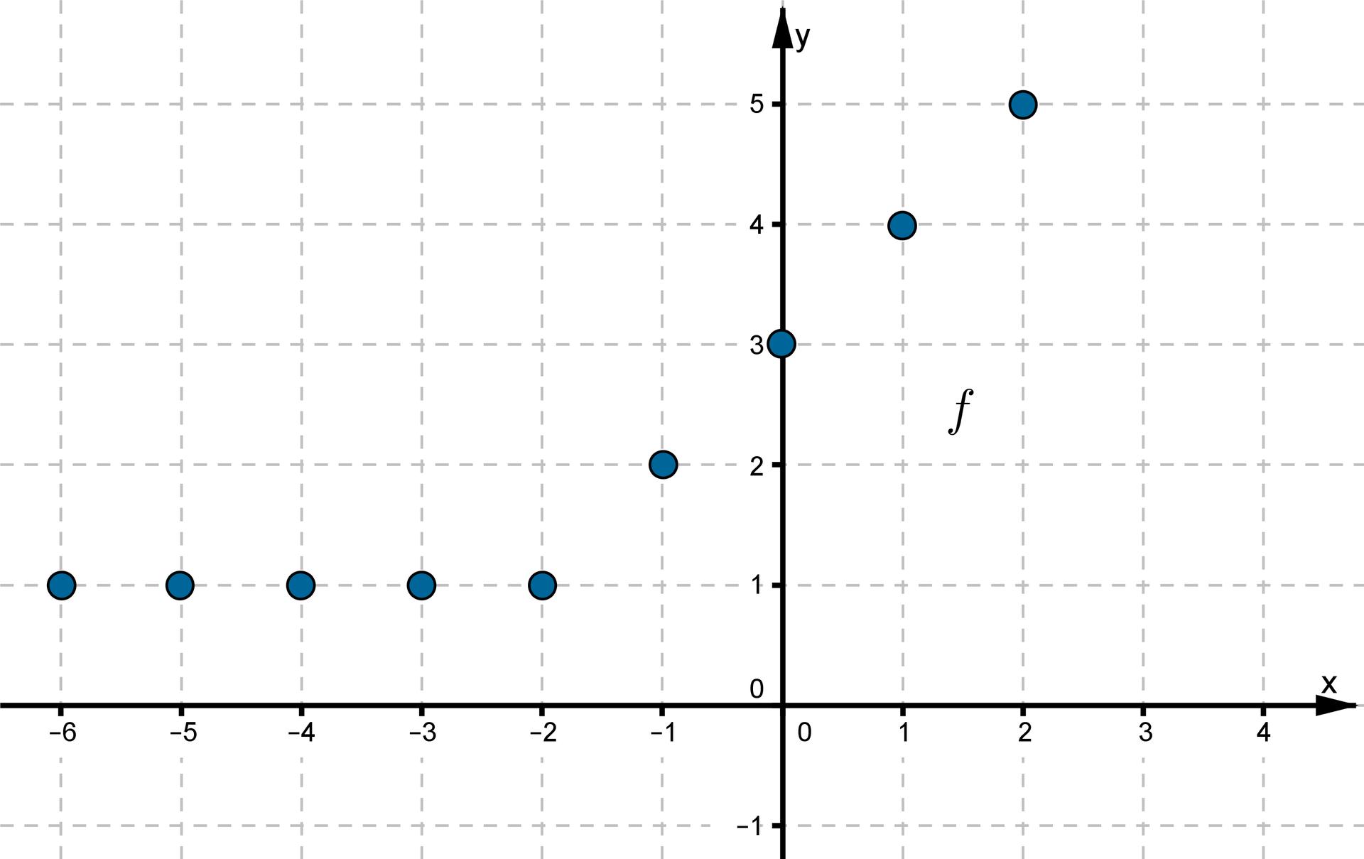 Wykres funkcji składa się zdziewięciu punktów owspółrzędnych (-6, 1), (-5, 1), (-4, 1), (-3, 1), (-2, 1), (-1, 2), (0, 3), (1, 4), (2, 5).