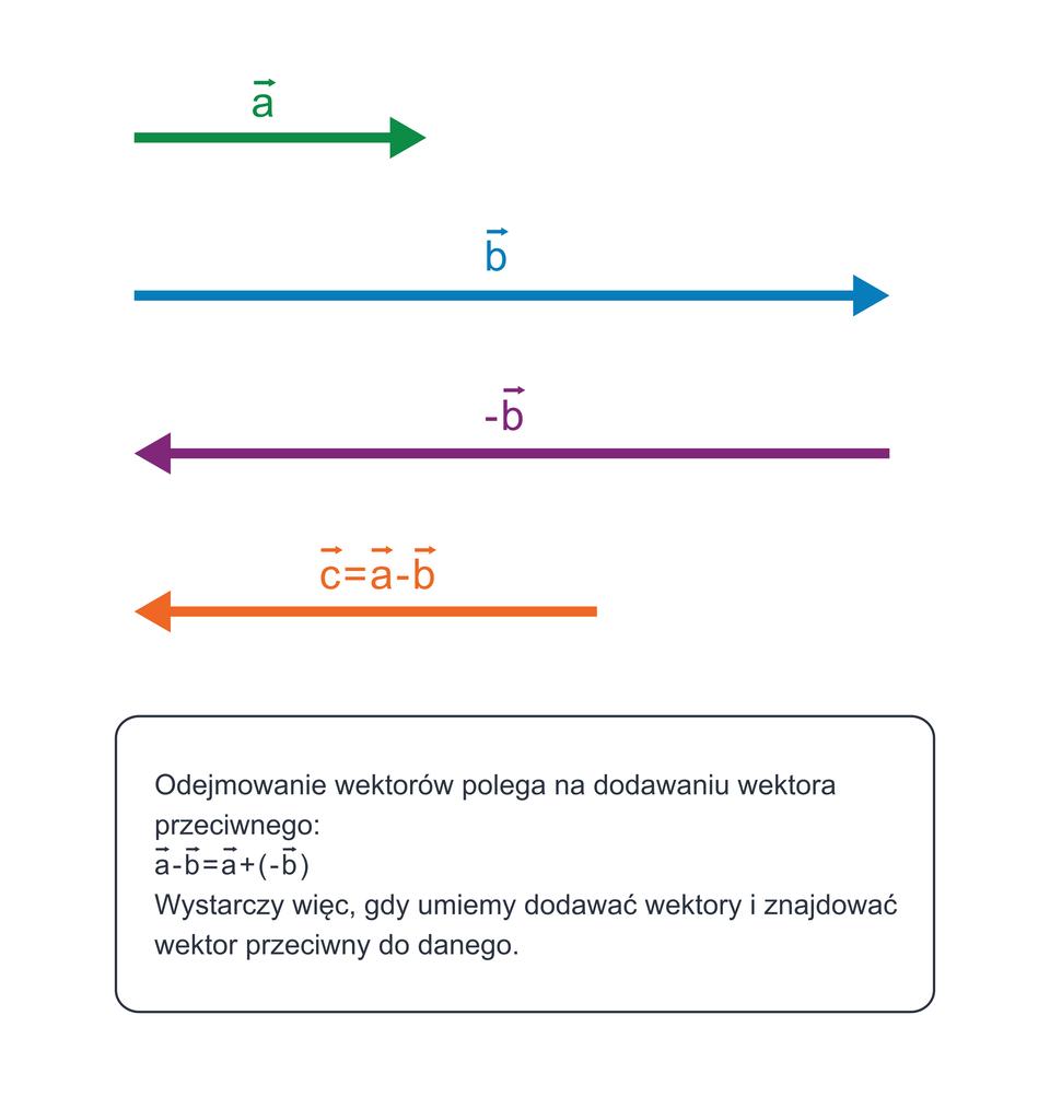 Ilustracja przedstawia schemat odejmowania wektorów, leżących na jednej prostej. Odejmowanie wektorów polega na dodawaniu wektora przeciwnego. Wystarczy więc, gdy umiemy dodawać wektory iznajdować wektor przeciwny do danego.