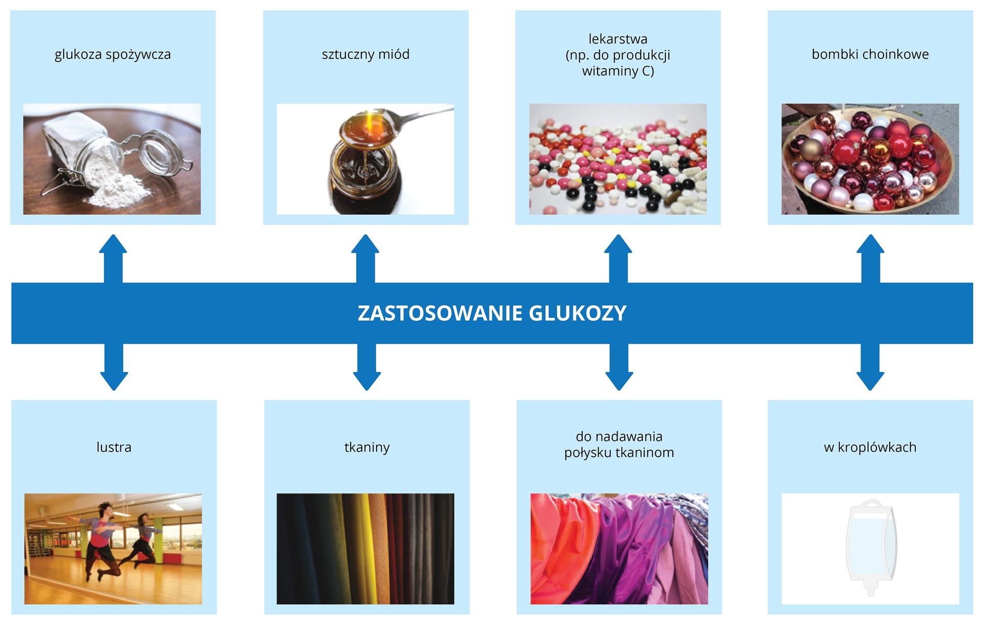 Zastosowanie glukozy