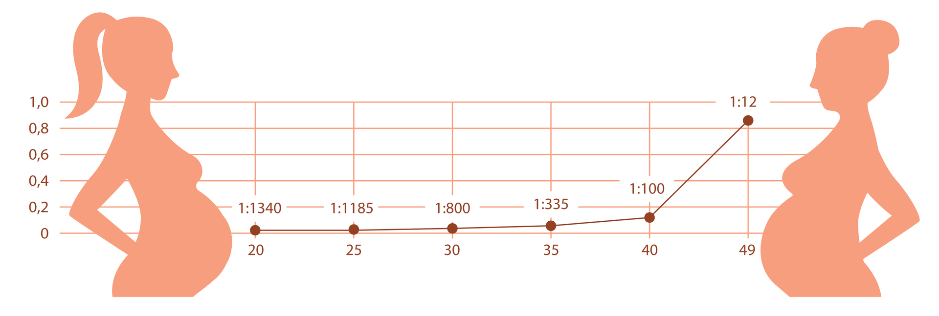 Ryzyko wystąpienia wad chromosomowych udziecka wzależności od wieku matki: wiek 20 lat:1:1340 urodzeń, wiek 30 lat: 1: 800 urodzeń, wiek 40 lat: 1:100 urodzeń, wiek 45 lat 1:12 urodzeń