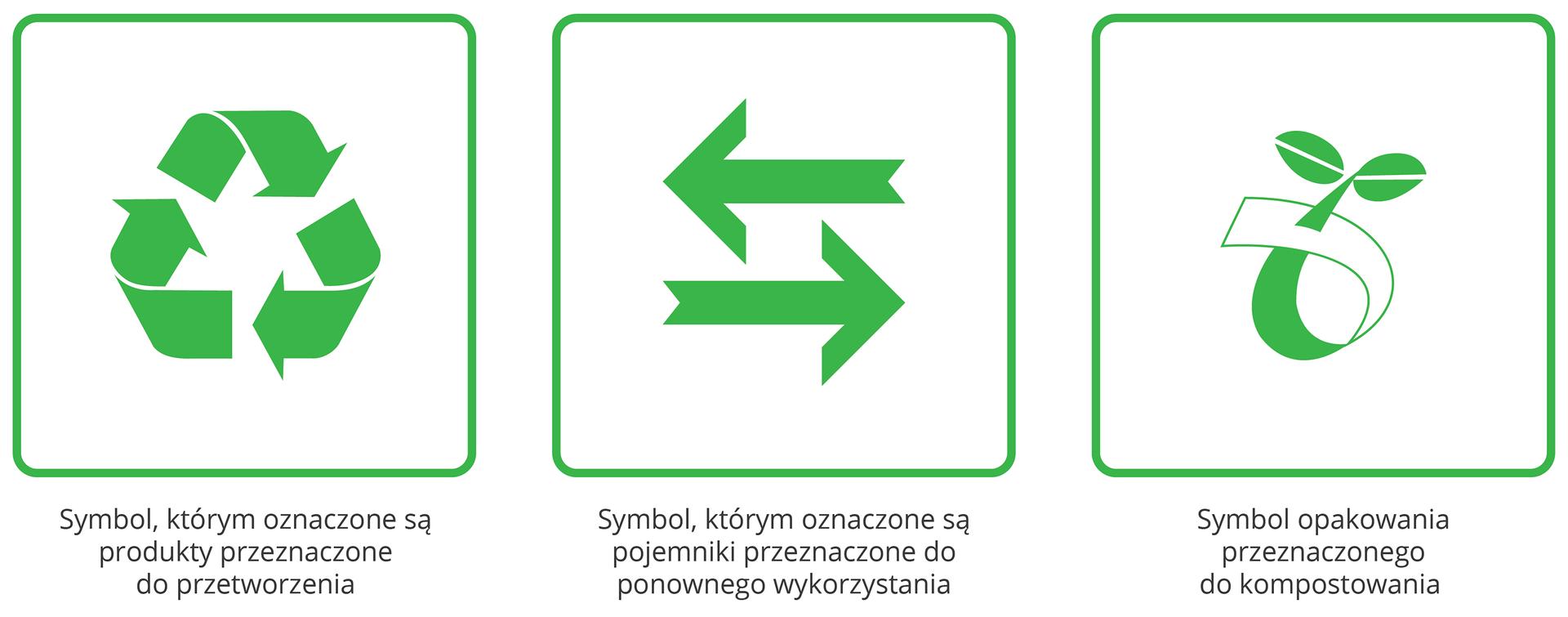 Znak 1.: zielone strzałki ułożone wtrójkąt - znak produktów przeznaczonych do ponownego przetworzenia; znak 2. 2 zielone strzałki skierowane wprawo ilewo - oznaczenie pojemników do ponownego wykorzystania; znak 3: symbolicznie przedstawiona roślina - oznaczenie produktów do kompostowania.