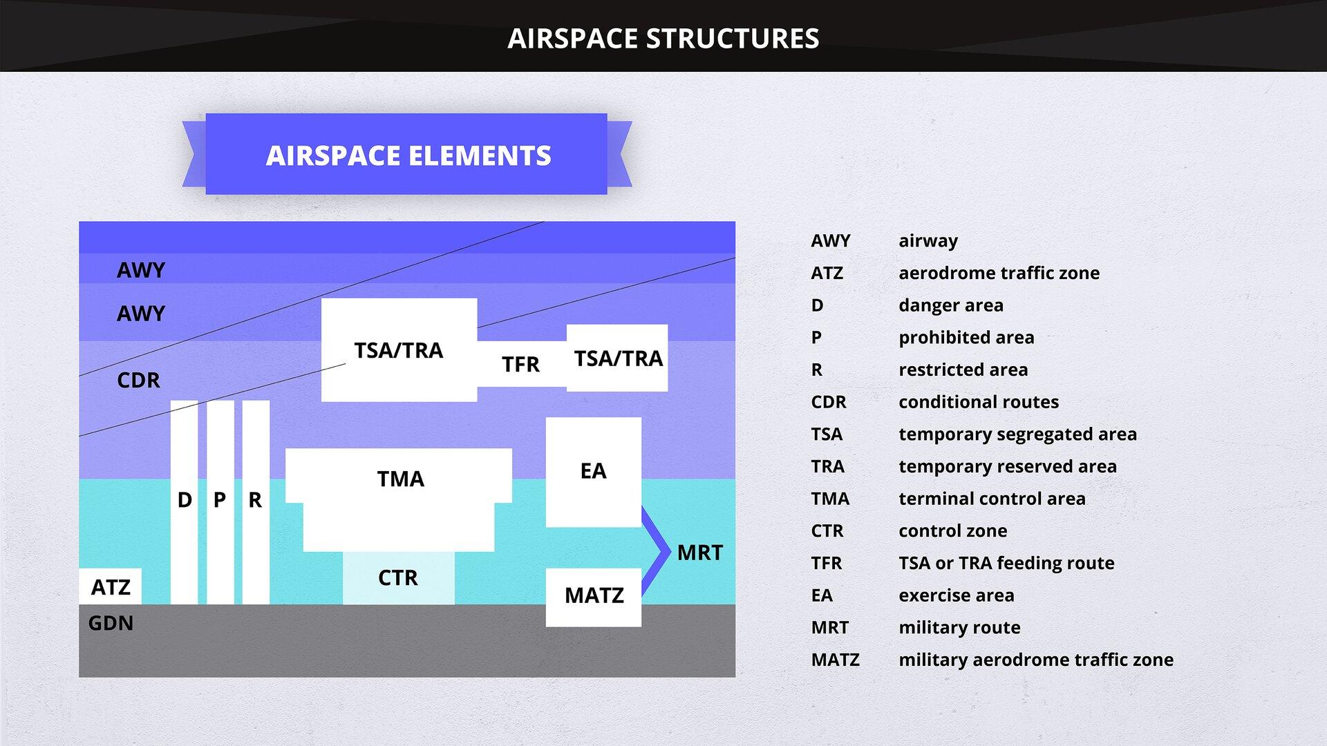The image presents the location of airspace elements. Grafika przedstawia umiejscowienie elementów przestrzeni powietrznej.