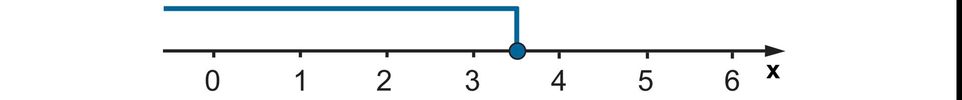 Rysunek osi liczbowej zzaznaczonymi punktami od 0 do 6. Zamalowane kółko wpunkcie trzy ijedna druga. Zaznaczone wszystkie liczby wlewo od trzy ijedna druga.