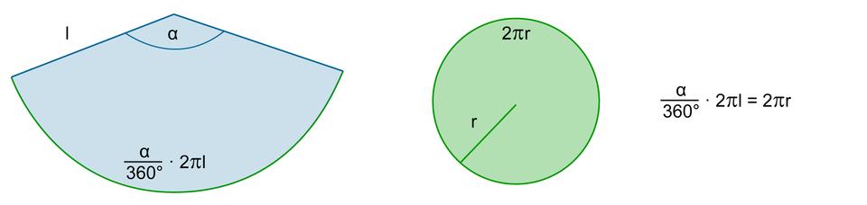 Rysunek powierzchni bocznej stożka, który jest wycinkiem koła okącie środkowym alfa ipromieniu loraz koła opromieniu r. Długość łuku wyznaczonego przez wycinek koła równy jest licznik ułamka alfa mianownik 360 stopni razy 2 pi l. Obwód podstawy stożka równy jest 2 pi r. Zapis: ułamek licznik alfa mianownik 360 stopni razy 2 pi l=2 pi r.