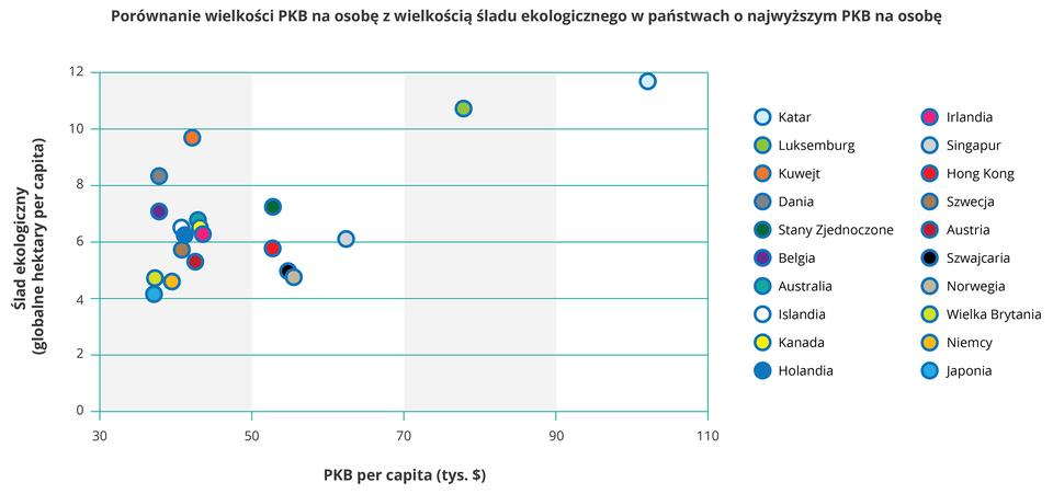 Ilustracja przedstawia wykres punktowy porównujący wielkości PKB na osobę zwielkością śladu ekologicznego wpaństwach onajwyższym PKB na osobę. Na osi pionowej ślad ekologiczny, hektary na osobę. Na osi poziomej produkt krajowy brutto. Poszczególne kropki obrazują dwadzieścia wybranych państw świata. Wprawym górnym rogu, wwyraźnym oderwaniu od pozostałych punktów, które skupione są zlewej strony, położone są punkty: Katar iLuksemburg. Dla przykładu Katar onajwyższym PKB (ponad 102 tysiące dolarów na osobę) ma najwyższy ślad ekologiczny – prawie 12 globalnych hektarów na osobę. Natomiast Japonia onajniższym PKB wtej grupie państw (37 tysięcy dolarów na osobę) ma także najniższy ślad ekologiczny – tylko 4 globalne hektary na osobę. Jednak nie zawsze jest taka korelacja. Dla przykładu Kuwejt ma PKB 42 tysiące dolarów per capita, ale ślad ekologiczny prawie 10 hektarów, natomiast dużo bogatszy Singapur (PKB ponad 62 tysiące dolarów per capita) ma ślad ekologiczny dużo niższy od Kuwejtu – tylko 6 globalnych hektarów na osobę.