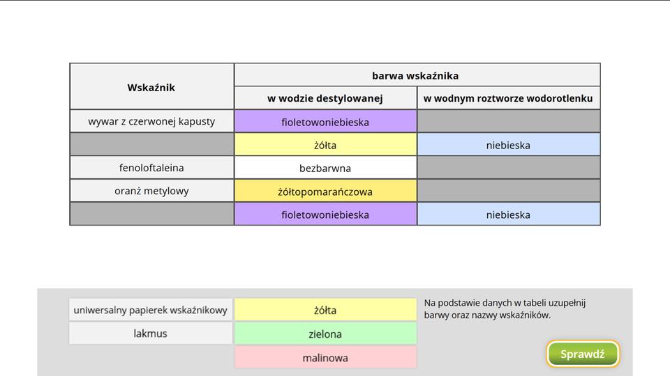 Aplikacja interaktywna. Wgórnej części okna znajduje się tabela zzestawieniem pięciu przykładowych wskaźników iich kolorów wwodzie destylowanej oraz wwodnym roztworze wodorotlenku. Pięć zpiętnastu pól jest pustych, brakuje dwóch nazw itrzech kolorów wwodnym roztworze wodorotlenku. Pola te znajdują się na szarym prostokącie pod tabelą, azadaniem użytkownika jest przeciągnięcie ich we właściwe miejsca. Weryfikacji ustawień dokonuje się naciskając przycisk Sprawdź wprawym dolnym rogu okna.