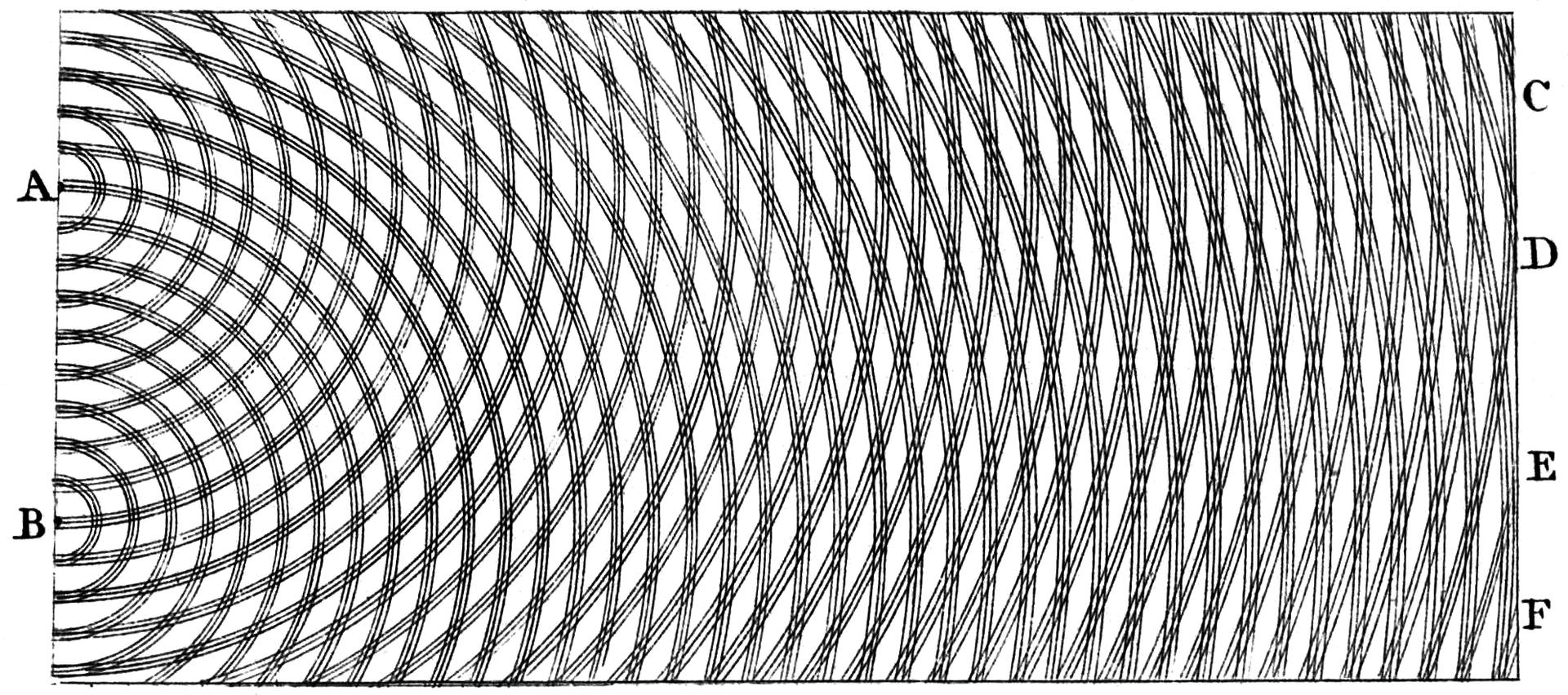 Na rysunku widać nachodzące na siebie czarne, łukowate linie imitujące rozchodzenie się fal zdwóch punktów po lewej stronie.