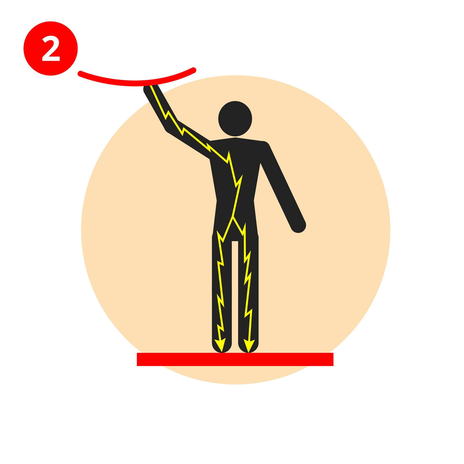 Ilustracja 2 przedstawia człowieka stojącego na czerwonym podłożu. Lewą ręką dosięga do przewodu elektrycznego powyżej. Prąd elektryczny przepływa przez jego ciało. Łuk elektryczny sięga od dłoni trzymającej przewód elektryczny wgórze, wdół – przez korpus, rozwidla się do obu nóg. Groty łuku znajdują się wstopach. Prawa ręka swobodnie skierowana wdół.