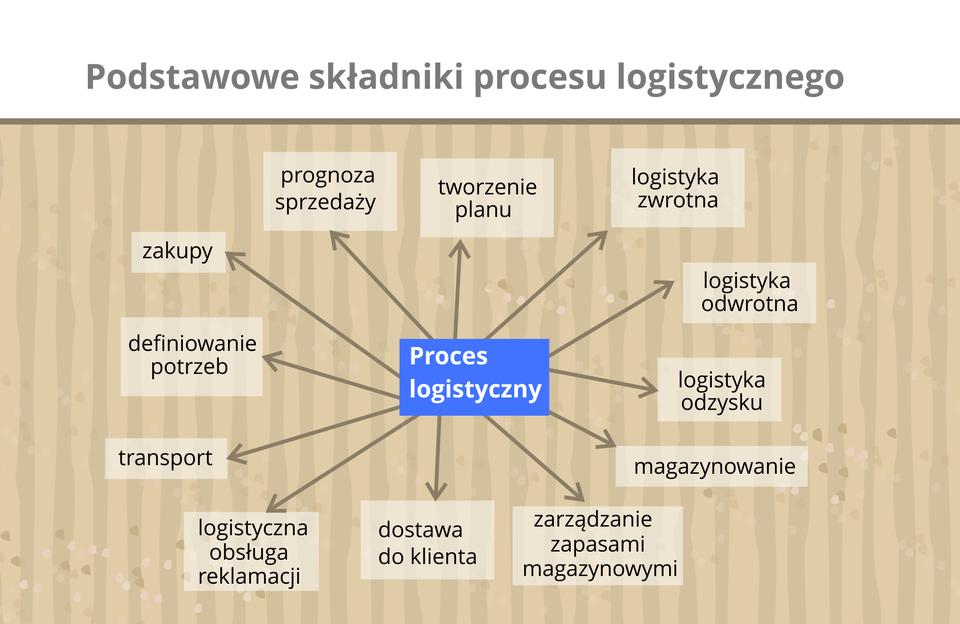 Ilustracja przedstawia podstawowe składniki procesu logistycznego.
