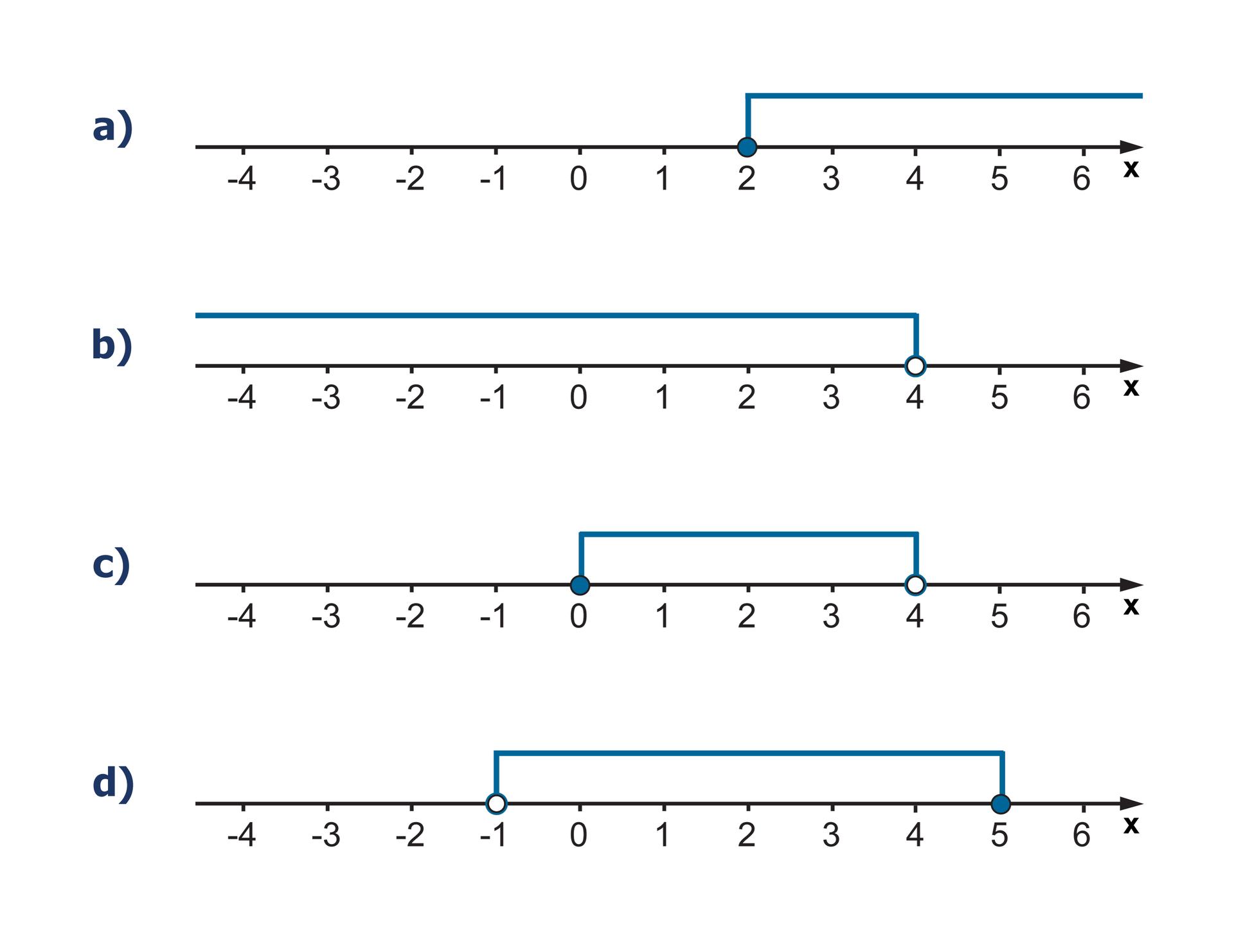 Rysunki osi liczbowych. Na pierwszej osi zamalowane kółko wpunkcie owspółrzędnych 2. Zaznaczone wszystkie liczby wprawo od 2. Na drugiej osi niezamalowane kółko wpunkcie owspółrzędnych 4. Zaznaczone wszystkie liczby wlewo od 4. Na trzeciej osi zamalowane kółko punkcie owspółrzędnych 0 iniezamalowane wpunkcie 4. Zaznaczone wszystkie liczby między punktami 0 i4. Na czwartej osi niezamalowane kółko wpunkcie owspółrzędnych -1 izamalowane wpunkcie 5. Zaznaczone wszystkie liczby między punktami -1 i5.
