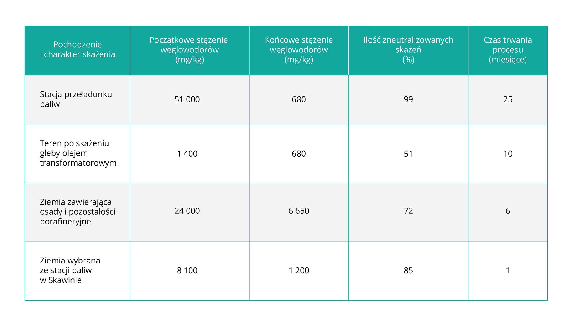 Tabela przestawia tempo bioremediacji skażonej gleby. Ugóry nagłówki wkolorze miętowym wskazują kolumny, opisane od lewej: pochodzenie icharakter skażenia, początkowe stężenie węglowodorów, końcowe stężenie węglowodorów, ilość zneutralizowanych skażeń iczas trwania procesu. Białe wiersze mają napisy od góry: stacja przeładunku paliw, gleba skażona olejem transformatorowym, ziemia zosadami zrafinerii, ziemia ze stacji paliw wSkawinie. Na przecięciu kolumn iwierszy znajdują się odpowiednie wartości liczbowe.