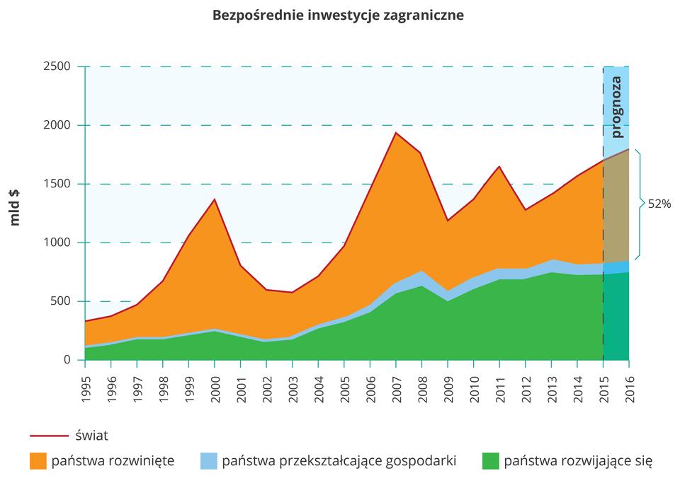 Na ilustracji wykres skumulowany warstwowy. Przedstawia inwestycje zagraniczne. Kolorem pomarańczowym zaznaczono państwa rozwinięte, zielonym państwa rozwijające się, aniebieskim państwa przekształcające gospodarki. Wkrajach rozwijających się inwestycje zagraniczne mają stałą tendencję wzrostową zniewielkimi wahaniami wdół na początku lat dwutysięcznych iwroku 2009. Kraje przekształcające gospodarki stanowią stosunkowo niewielki udział winwestycjach zagranicznych, aich tendencja jest także wzrostowa znieznacznym spadkiem w2009 roku. Wpaństwach rozwiniętych inwestycje zagraniczne mają największy poziom, ale występują tam bardzo wysokie wahania. Wielkie spadki inwestycji miały miejsce wlatach 2001–2003, później wlatach 2008–2009 imniejszy spadek wlatach 2011–2012. Prognozuje się, że wszystkie inwestycje zagraniczne osiągną pozom ok. 1800 miliardów dolarów w2016 roku.