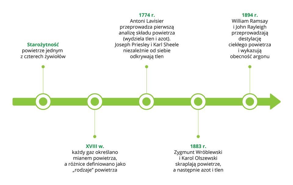Aplikacja interaktywna, której interfejs ma postać grubej, zielonej, skierowanej wprawo strzałki. Na strzałce zaznaczonych pięć punktów, kliknięcie każdego znich powoduje pojawienie się opisów. Licząc od lewej są to: Starożytność, powietrze jednym zczterech żywiołów. Osiemnasty wiek, każdy gaz określano mianem powietrza, aróżnice definiowano jako rodzaje powietrza. 1774 rok, Antoni Lavoisier przeprowadza pierwszą analizę składu powietrza, wydziela tlen iazot. Joseph Priestley iKarl Scheele niezależnie od siebie odkrywają tlen. 1883 rok, Zygmunt Wróblewski iKarol Olszewski skraplają powietrze, anastępnie azot itlen. 1894, William Ramsay iJohn Rayleigh przeprowadzają destylację ciekłego powietrza iwykazują obecność argonu.