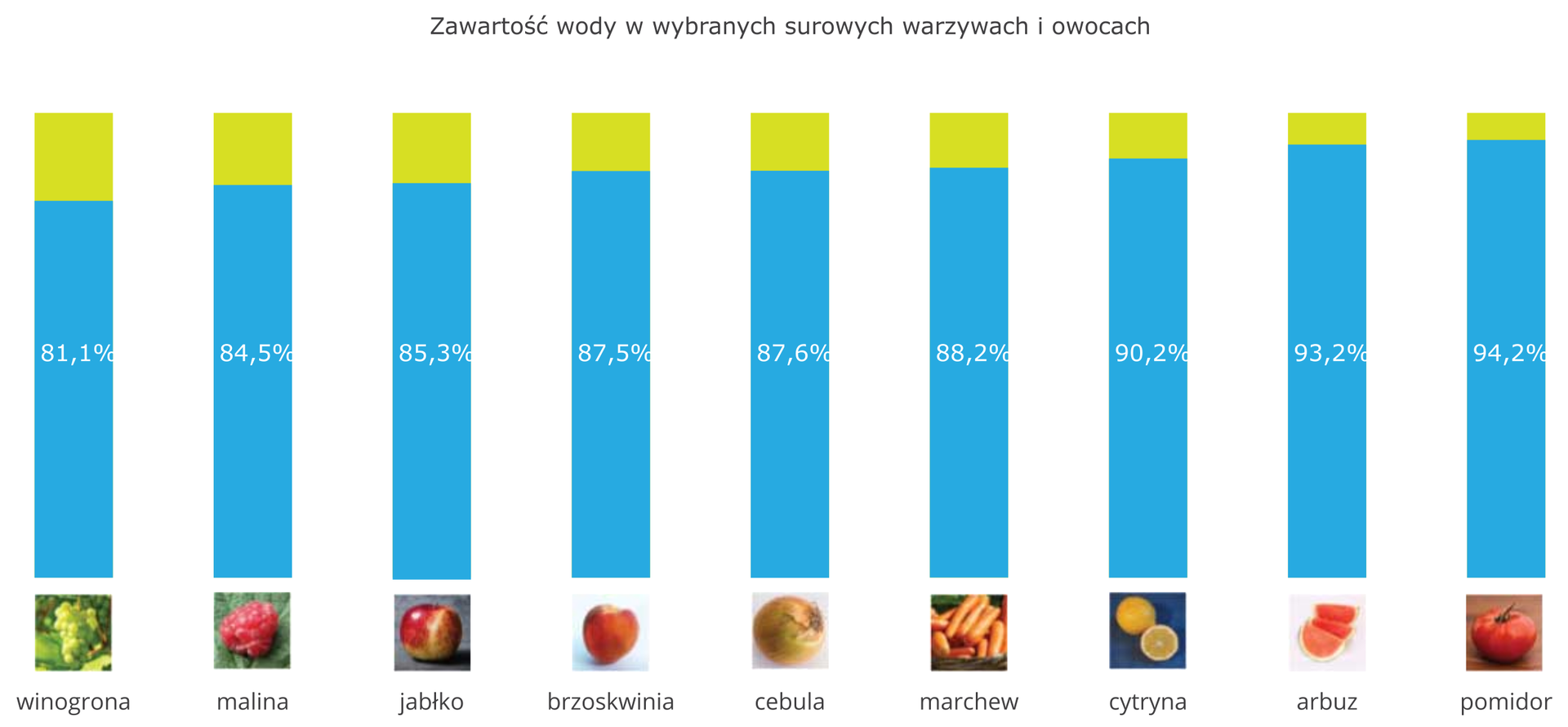 Schemat przedstawia zawartość wody wprzykładowych surowych warzywach iowocach. Prezentowanych jest dziewięć roślin spożywczych wpostaci podpisu izdjęcia. Nad każdą fotografią widnieje zielony słupek oznaczający 100 gramów danego pożywienia. Długość niższego, niebieskiego słupka nałożonego na zielony informuje ozawartości wody, która dodatkowo podana jest wprocentach. Itak, licząc od lewej, są to: winogrona 81,1 procent, malina 84,5 procent, jabłko 85,3 procent, brzoskwinia 87,5 procent, cebula 87,6 procent, marchew 88,2 procent, cytryna 90,2 procent, arbuz 93,2 procent, pomidor 94,2 procent.